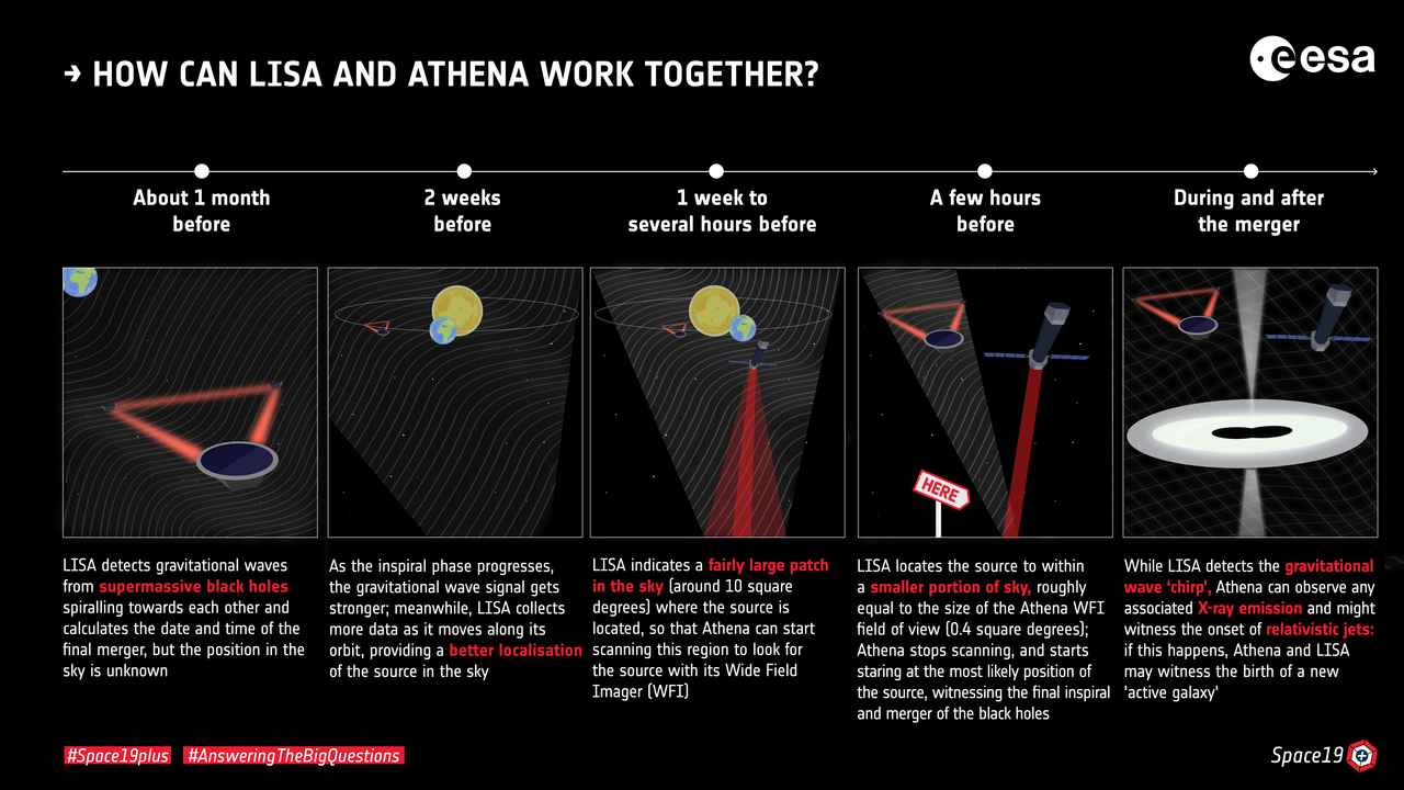 1567214288245-How_can_LISA_and_Athena_work_together_1280.jpg