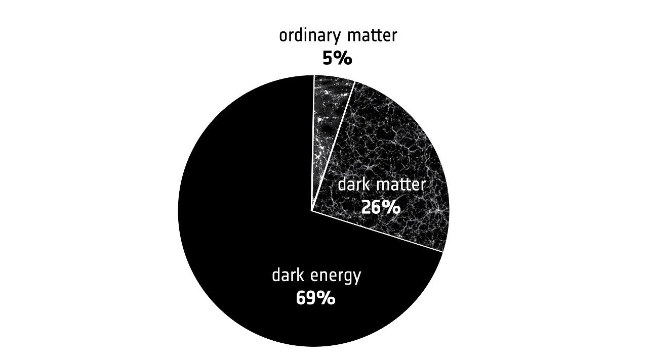 Cosmic_energy_energy_budget_1280.jpg