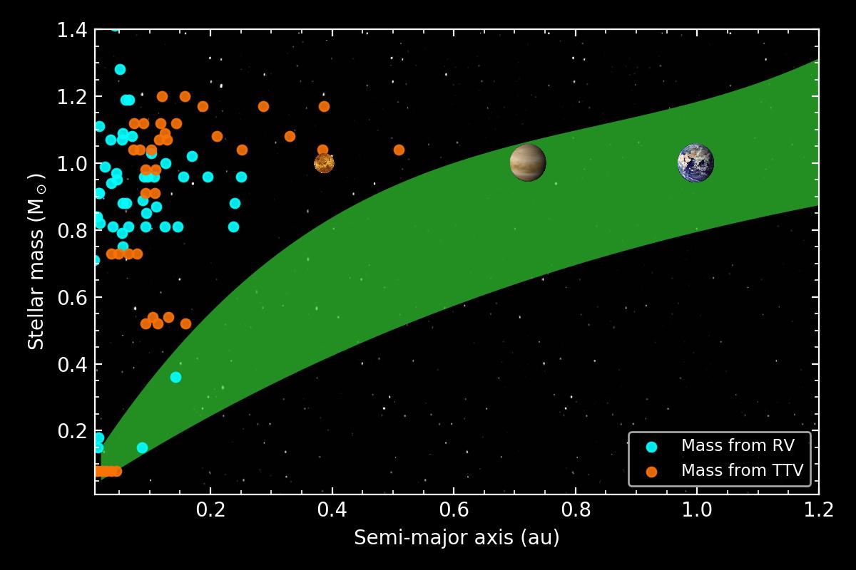 1567216678099-PLATO_habitable_zone_Rauer-et-al-2014.png