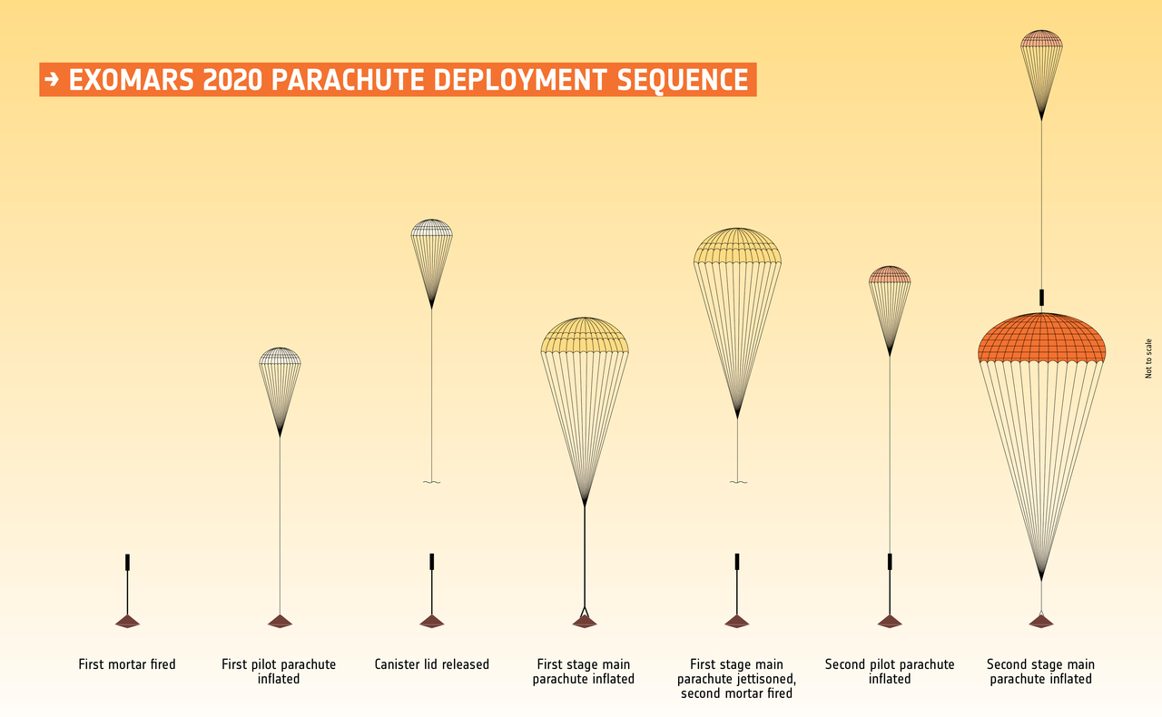 1567214306455-ESA_ExoMars2020_parachute_sequence_1280.jpg