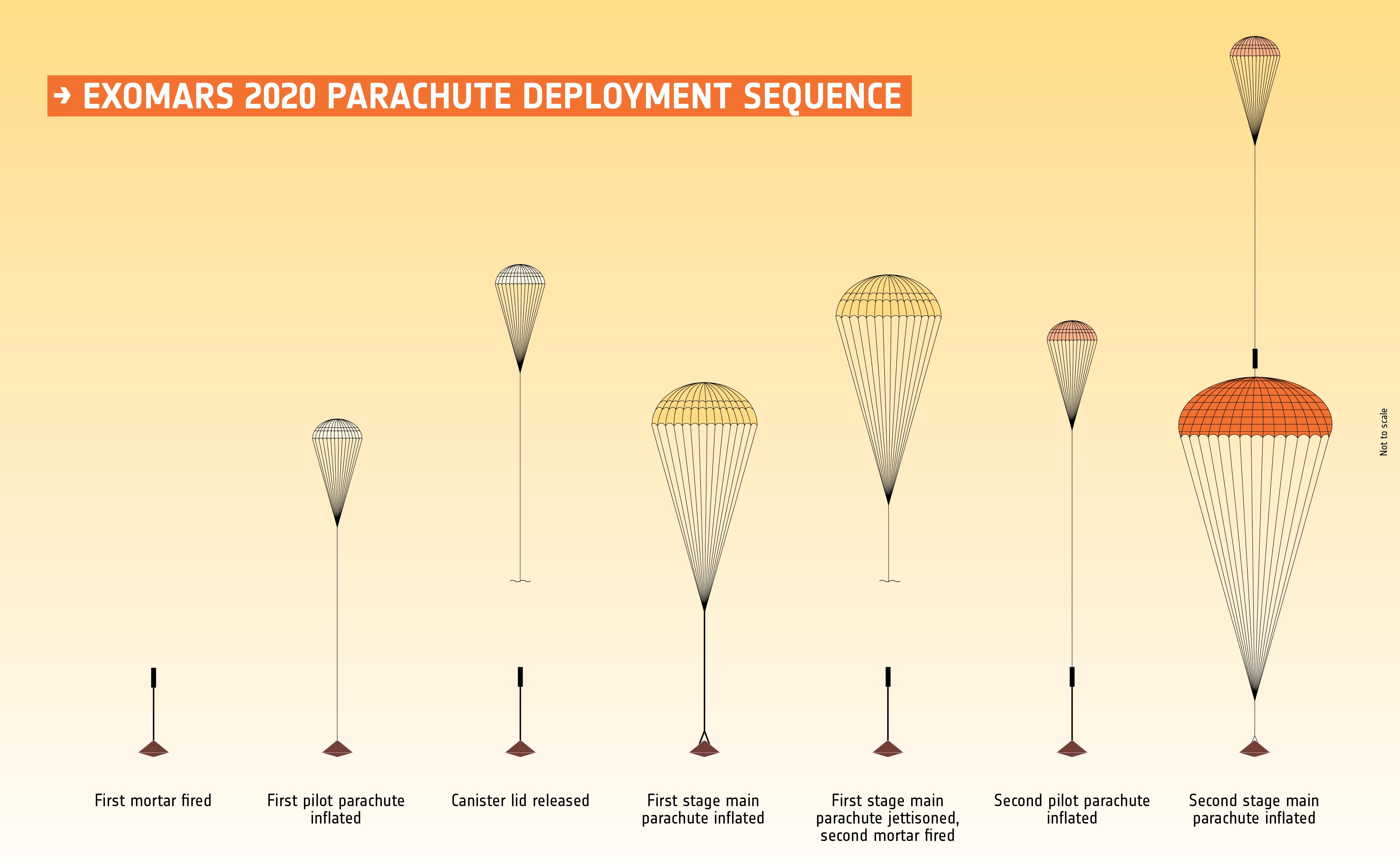 1567214306478-ESA_ExoMars2020_parachute_sequence.jpg