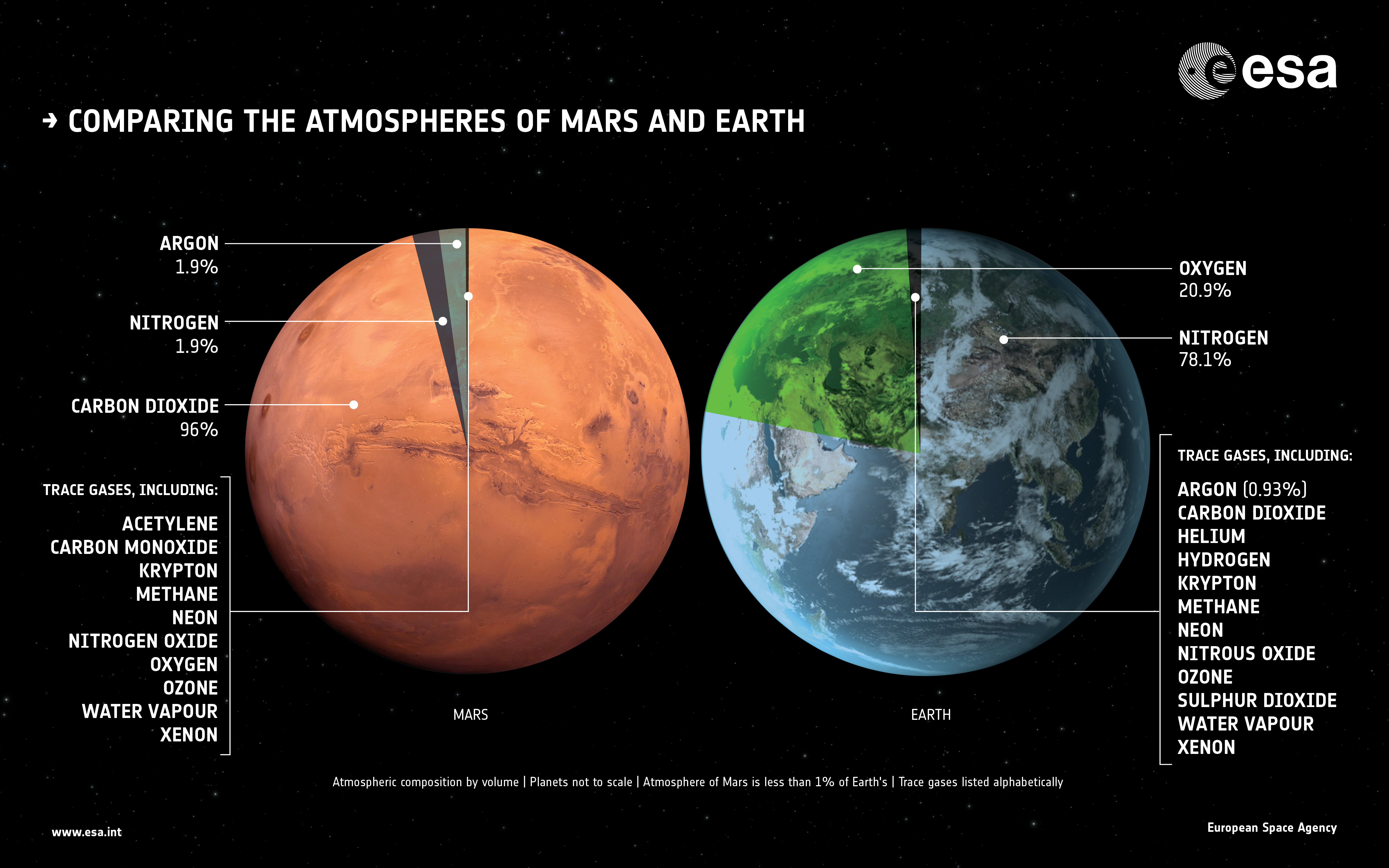 1567215031037-ExoMars_TGO_Mars_Earth_atmospheres_compared.jpg