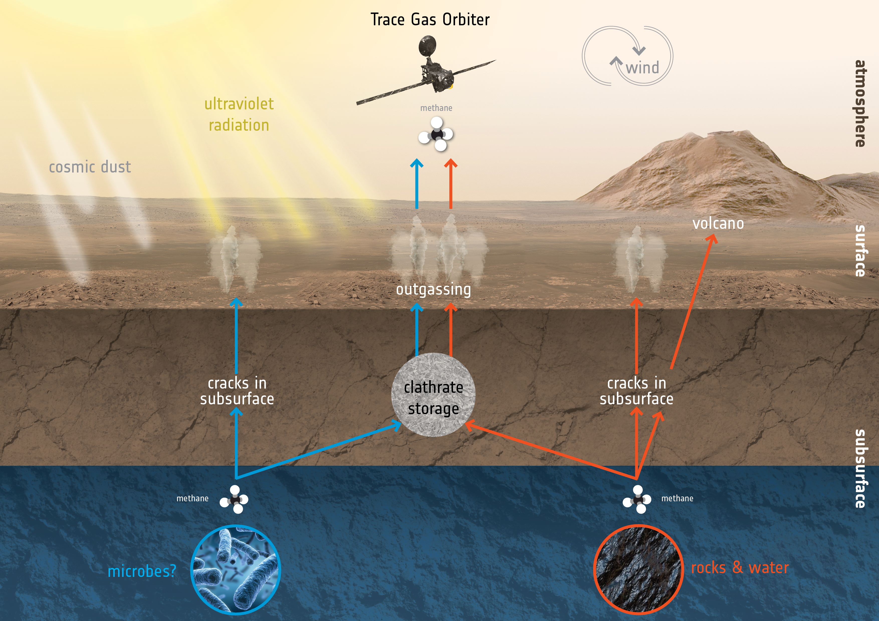 1567215031521-ExoMars_TGO_Mars_methane_creation_destruction.jpg