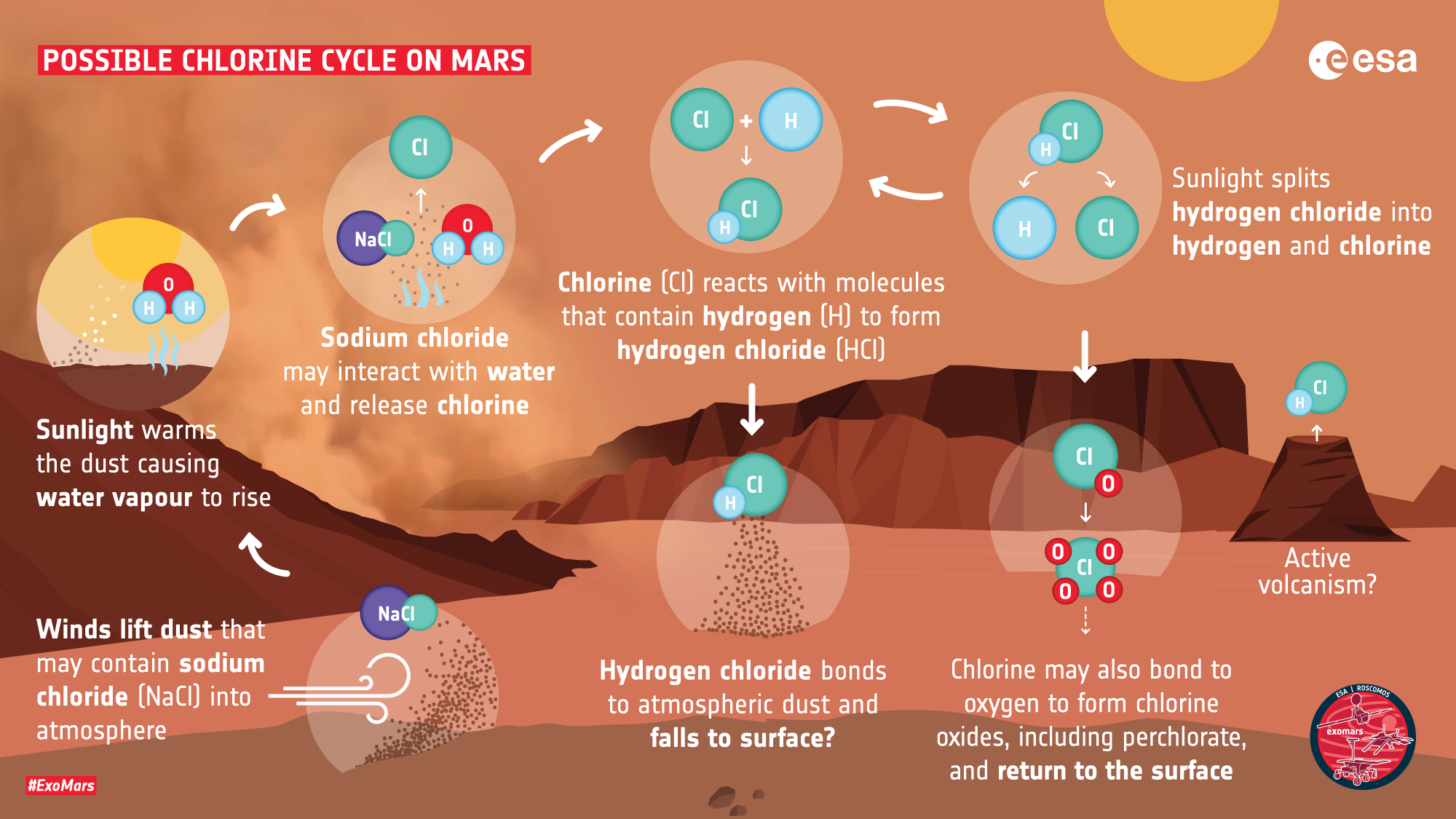 ESA_ExoMars_TGO_possible_HCI_cycle_on_Mars_2k.png