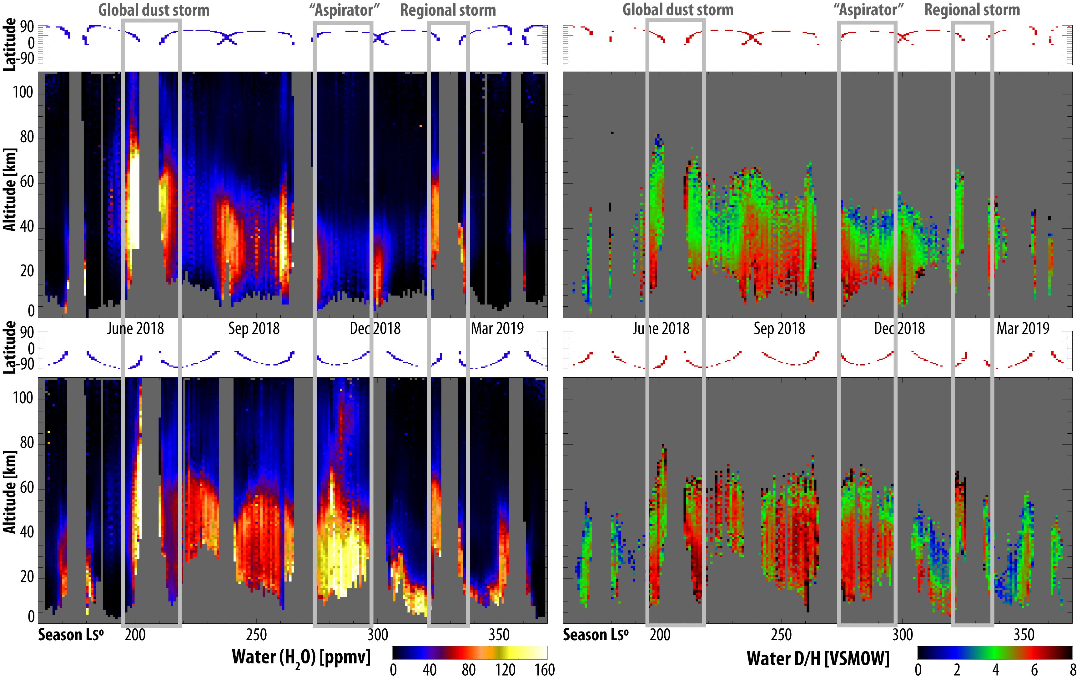 ESA_ExoMars_TGO_water_seasonal_variation.png