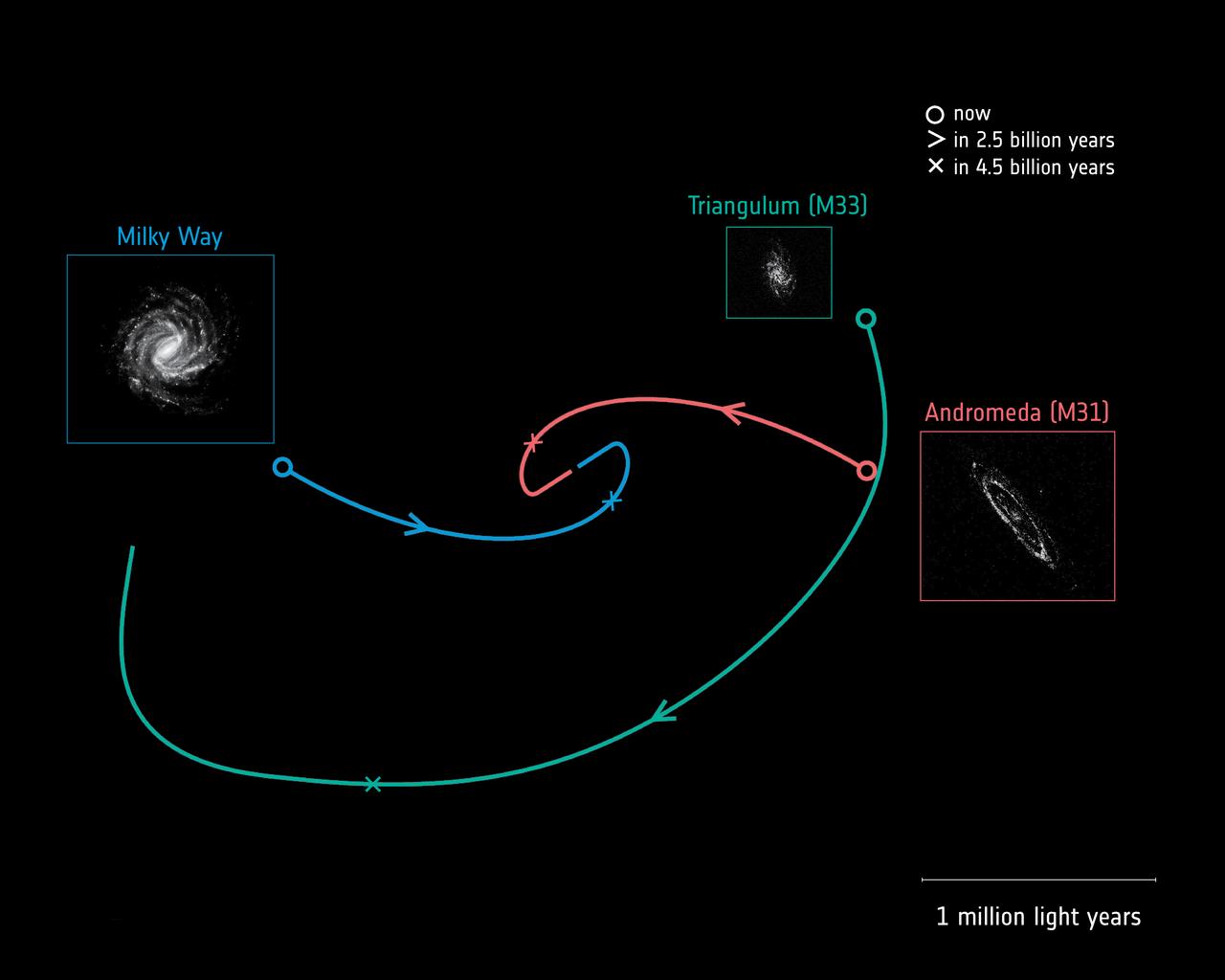 1567214199962-ESA_Gaia_MilkyWayAndromedaTriangulum_trajectories_1280.jpg