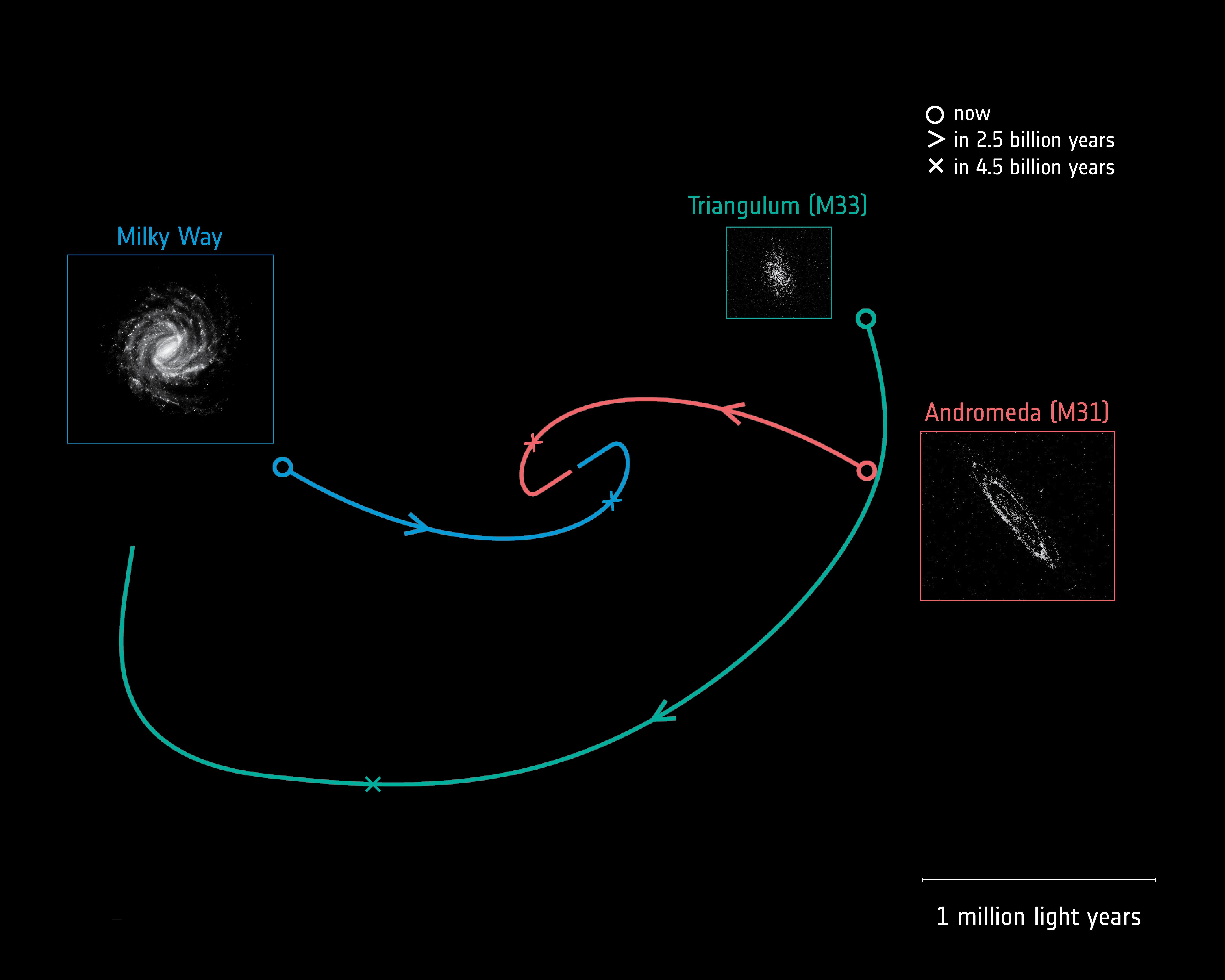 1567214200116-ESA_Gaia_MilkyWayAndromedaTriangulum_trajectories.jpg