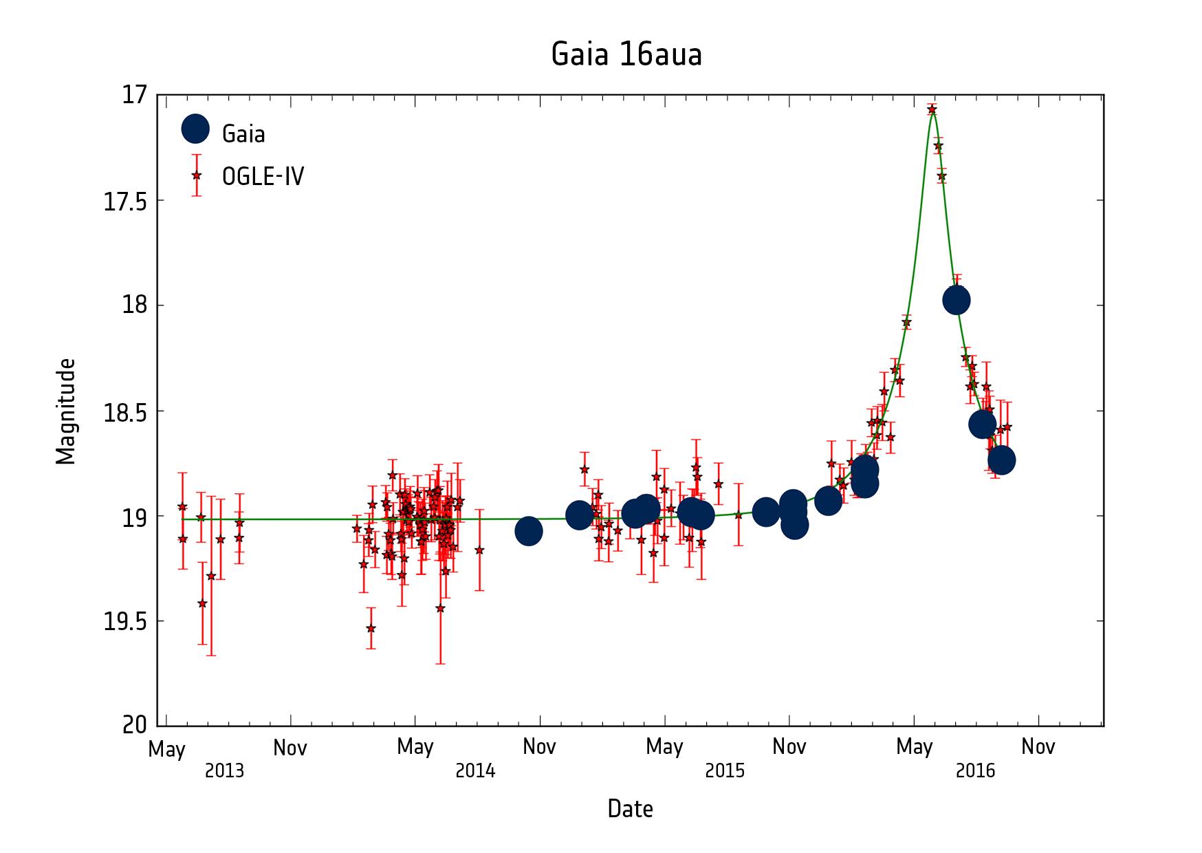 1567214327779-Gaia_microlensing_Gaia16aua.jpg