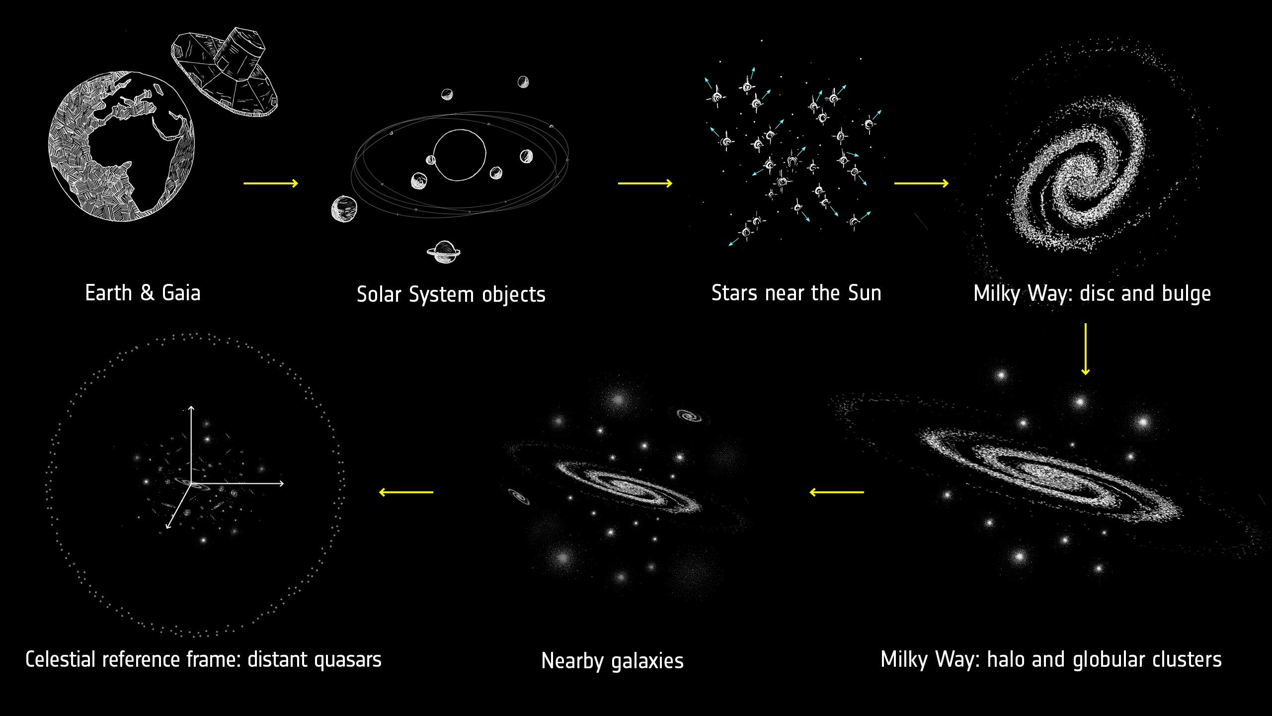 1567214480743-ESA_Gaia_DR2_infographic_cosmic_scales.jpg