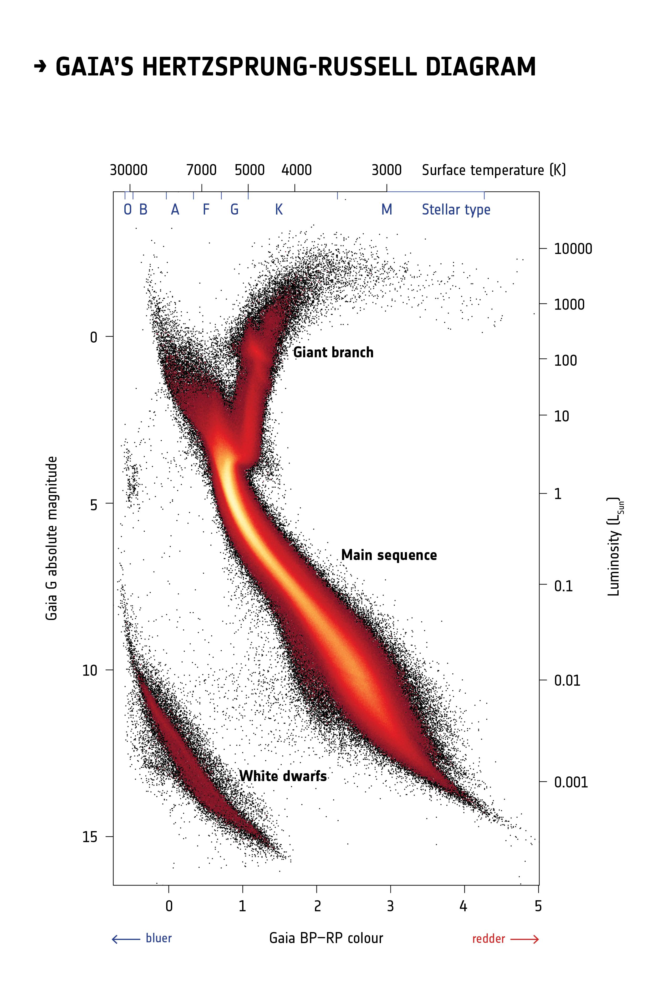 1567214809219-ESA_Gaia_DR2_HRD_Gaia.jpg
