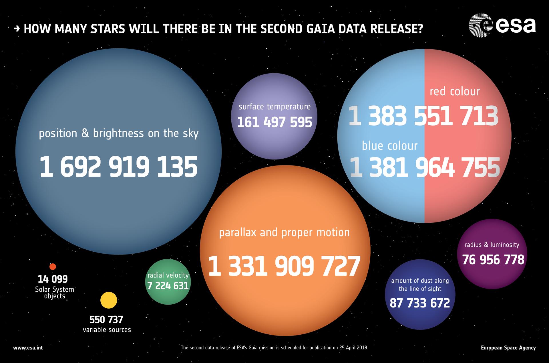 1567214817955-Gaia_DR2_numbers_1920.jpg