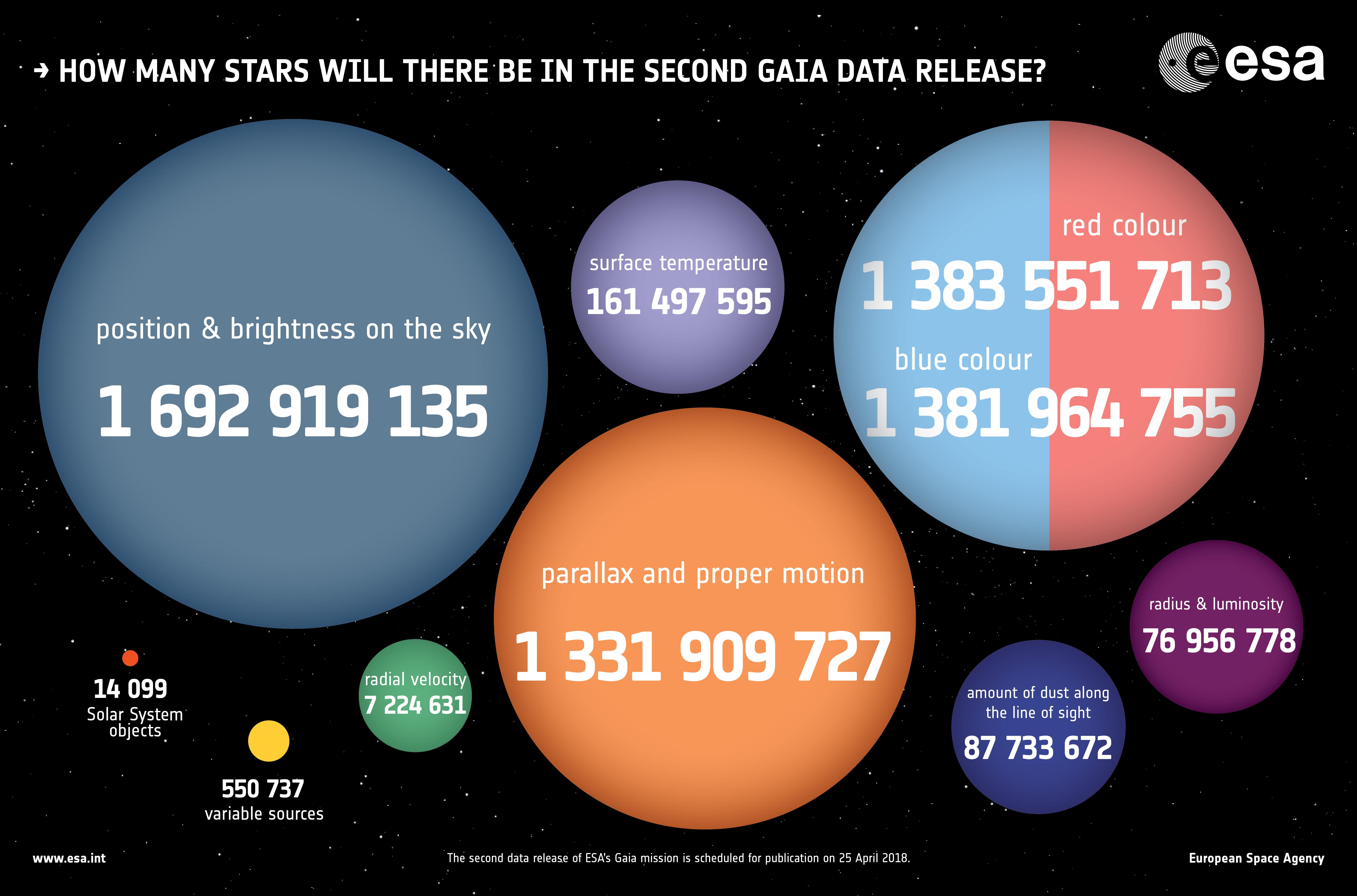 1567214817961-Gaia_DR2_numbers.jpg