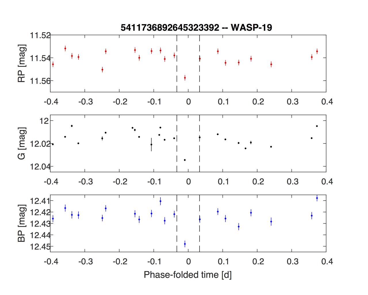 1567215191966-Gaia_WASP-19b_light_curve_1280.jpg