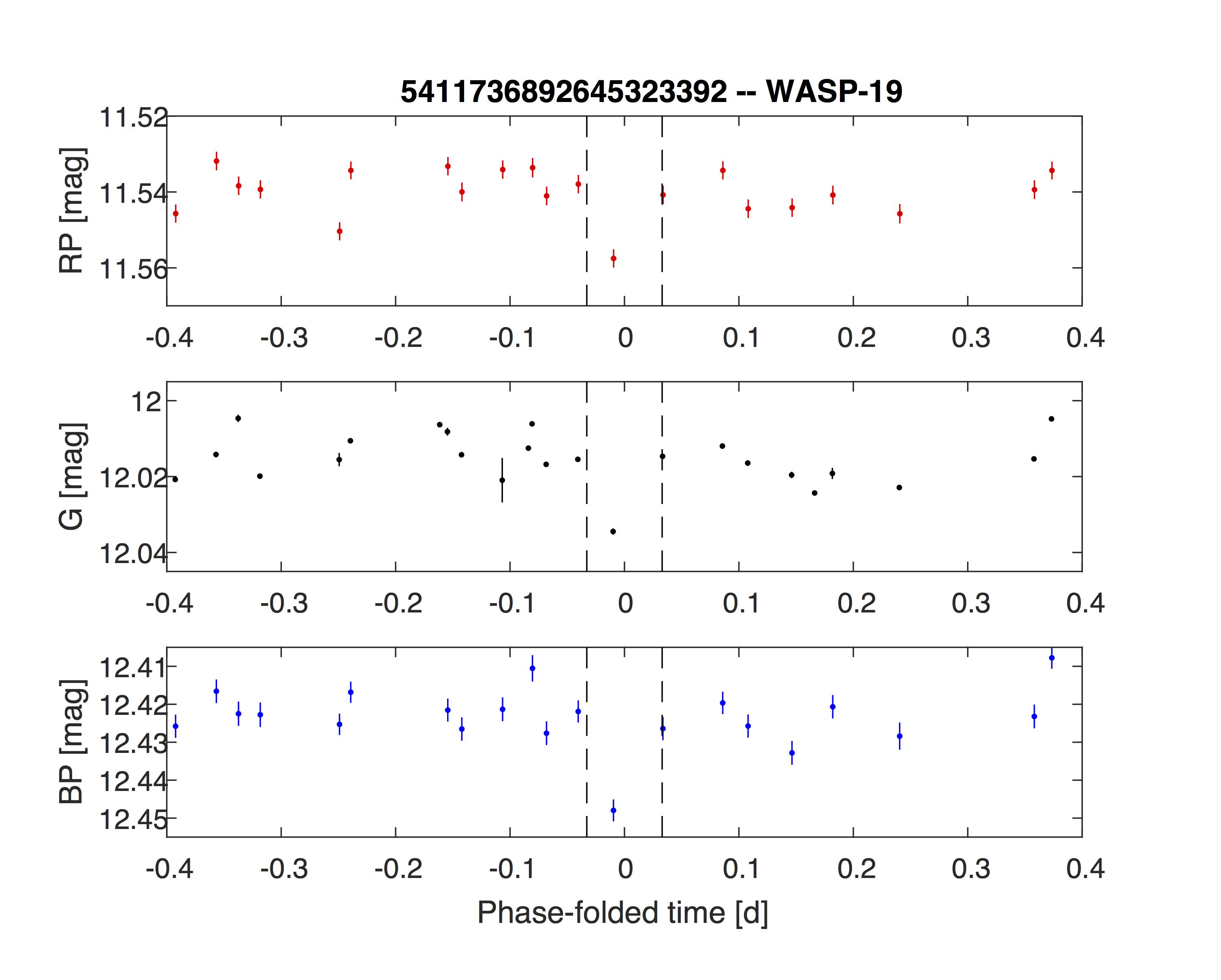 1567215191994-Gaia_WASP-19b_light_curve.jpg