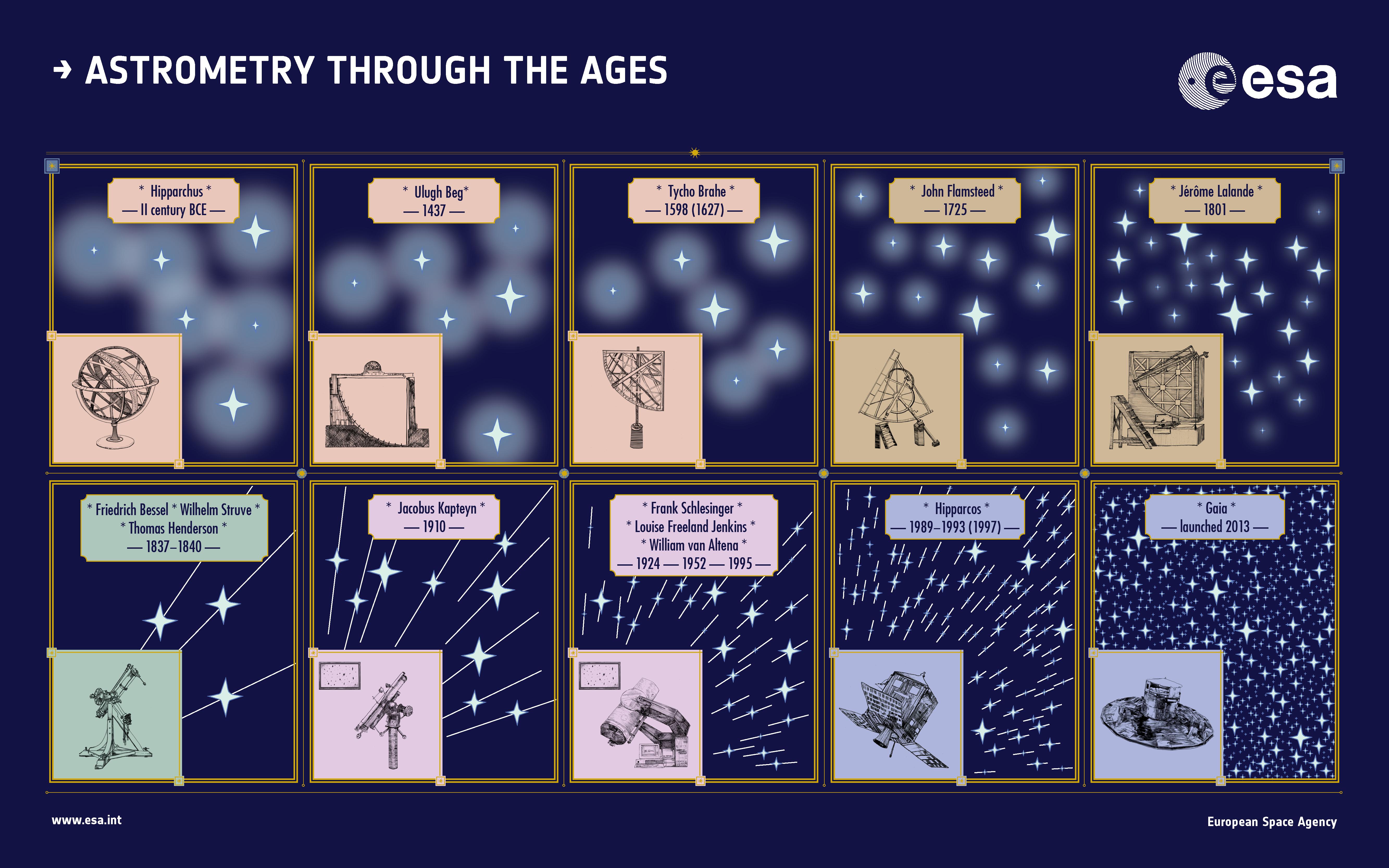 1567215418940-Gaia_Astrometry_through_the_ages.jpg