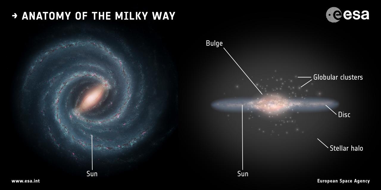 1567215479388-ESA_Gaia_Milky_Way_Anatomy_1280.jpg