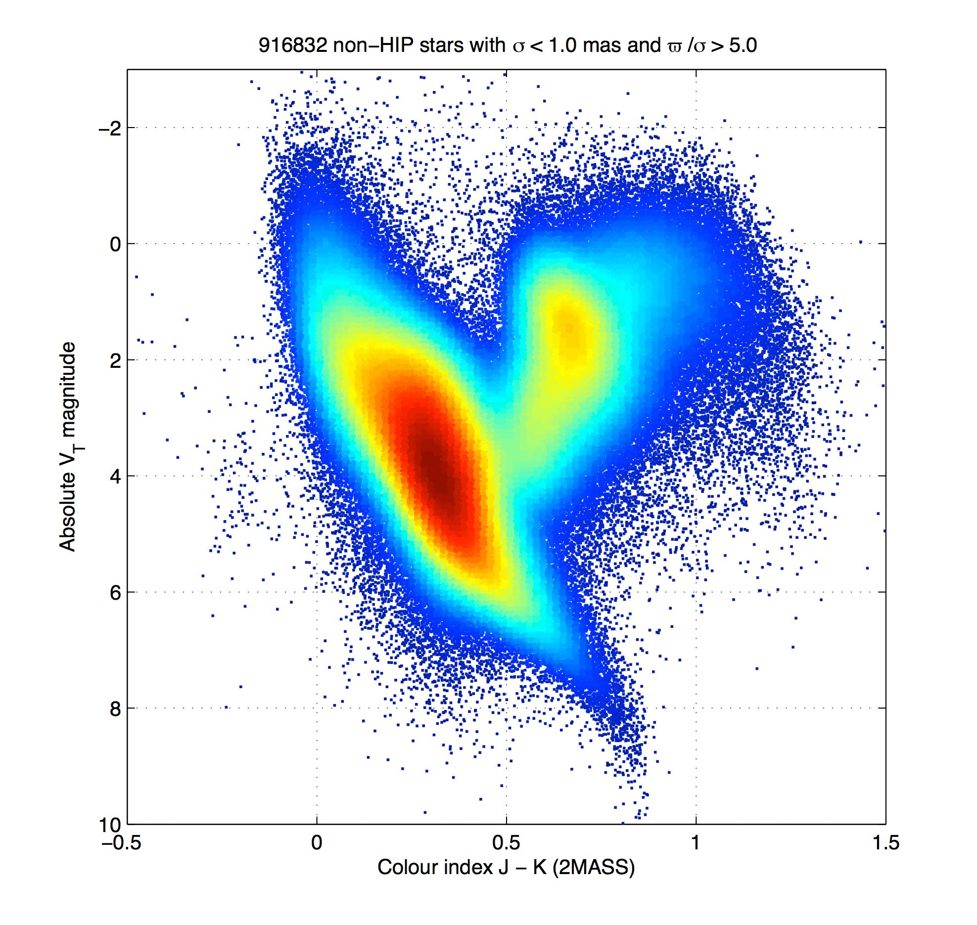 1567215936329-ESA_Gaia_HR-diagram_20150807ba.png
