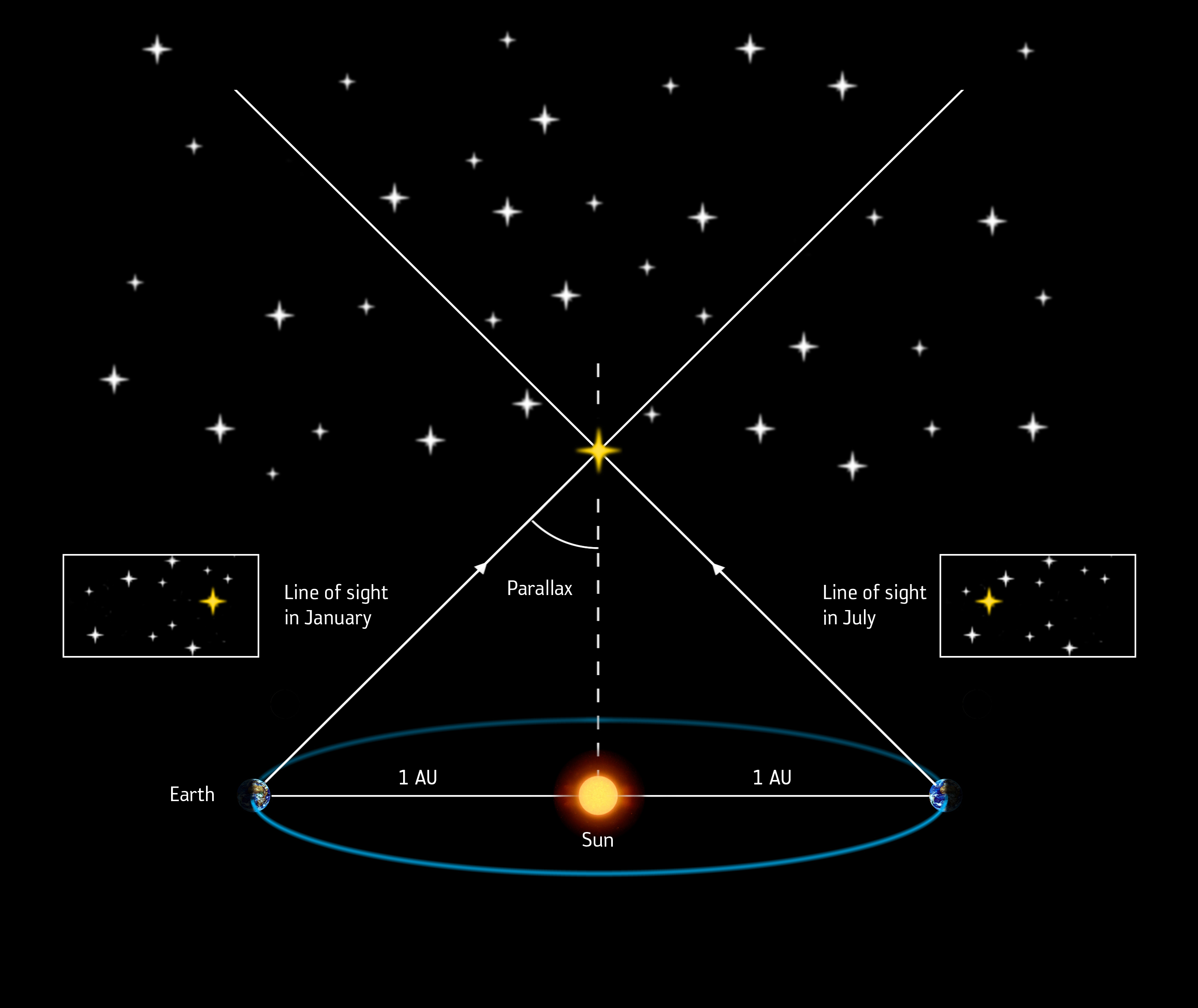 1567216488681-The_parallax_method_of_measuring_stellar_distances.jpg