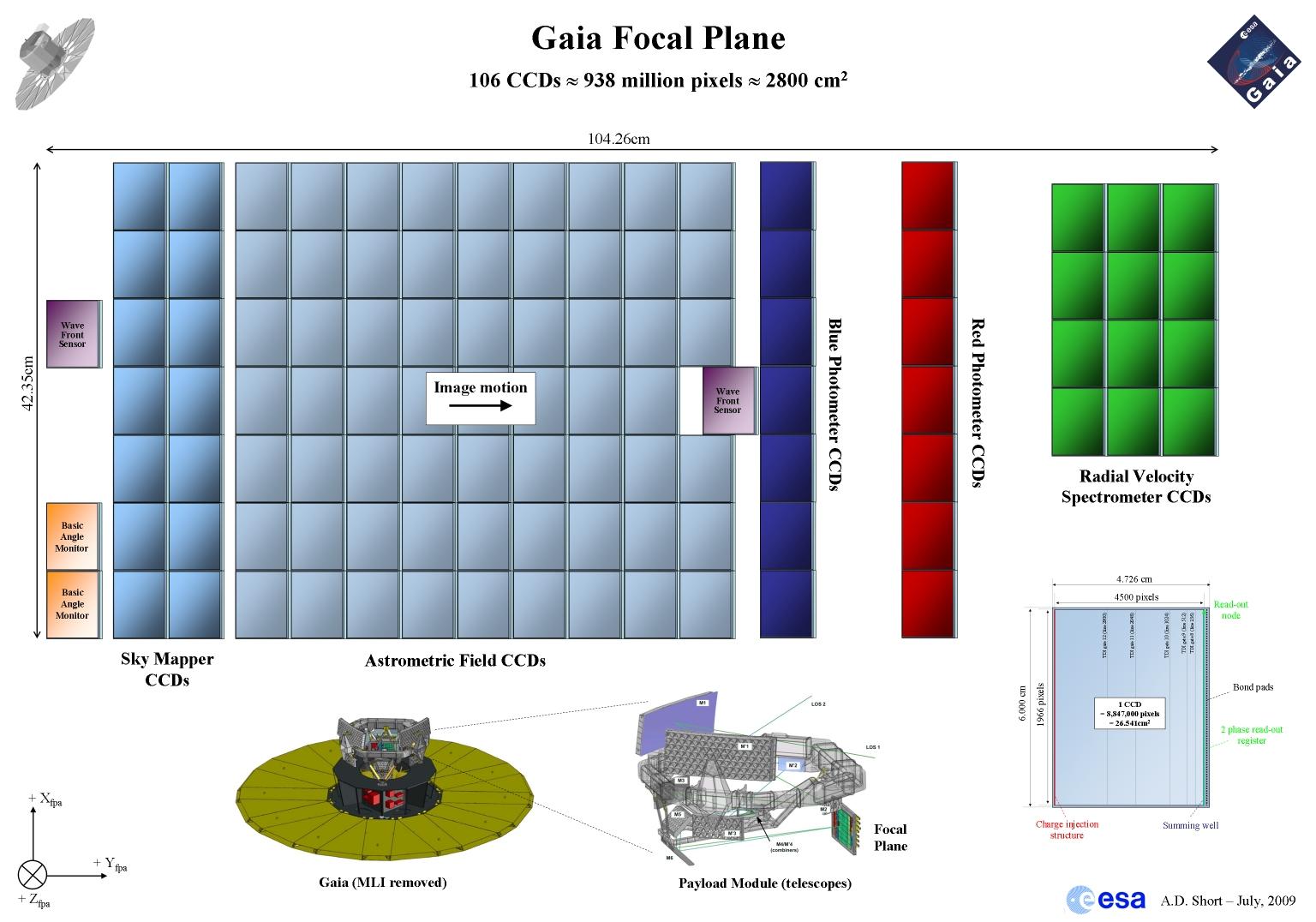 1567217381154-Gaia-focal-plane_20090720_small.jpg