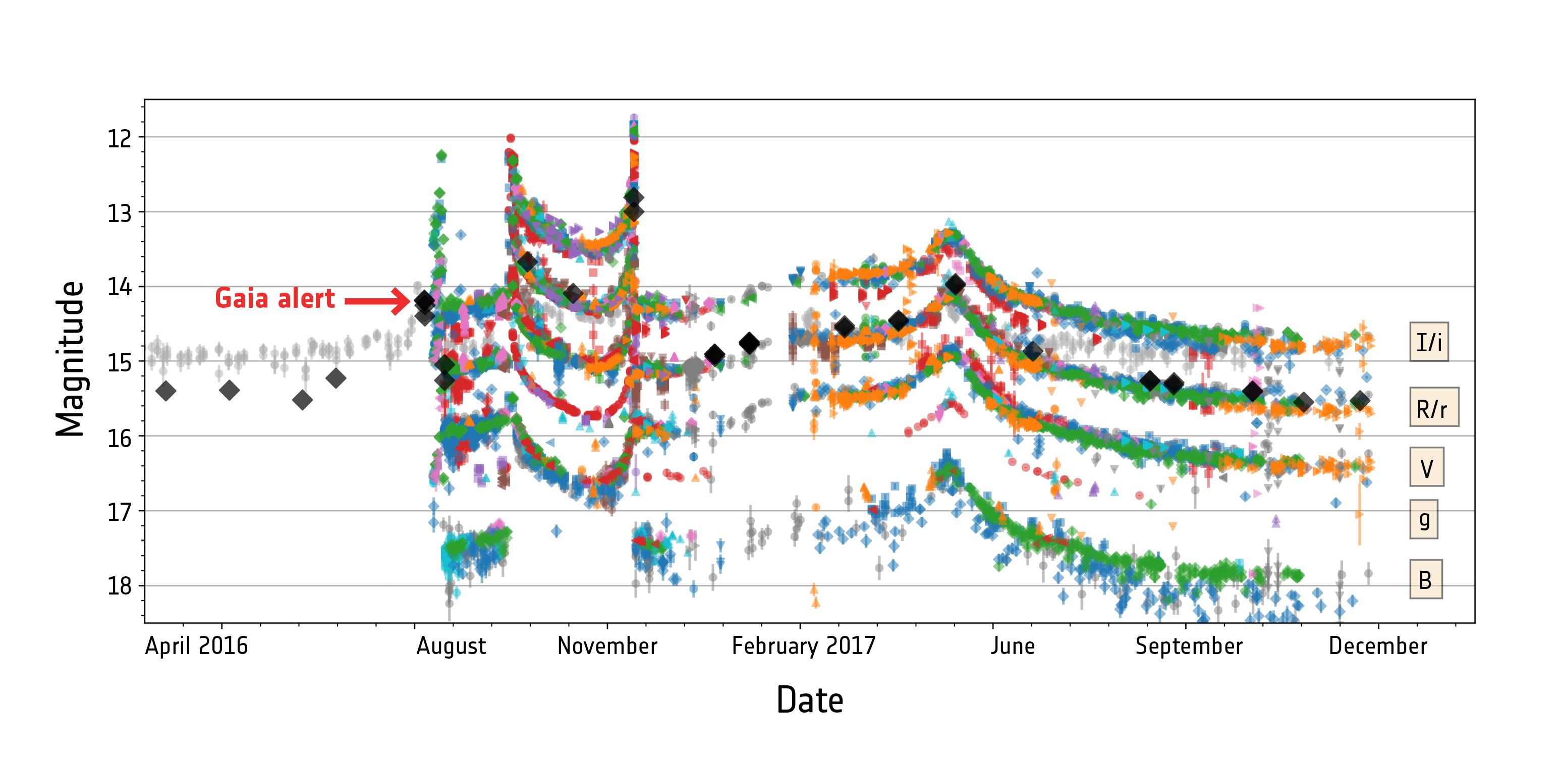 ESA_Gaia_Microlensing_Gaia16aye_Light_Curve.jpg