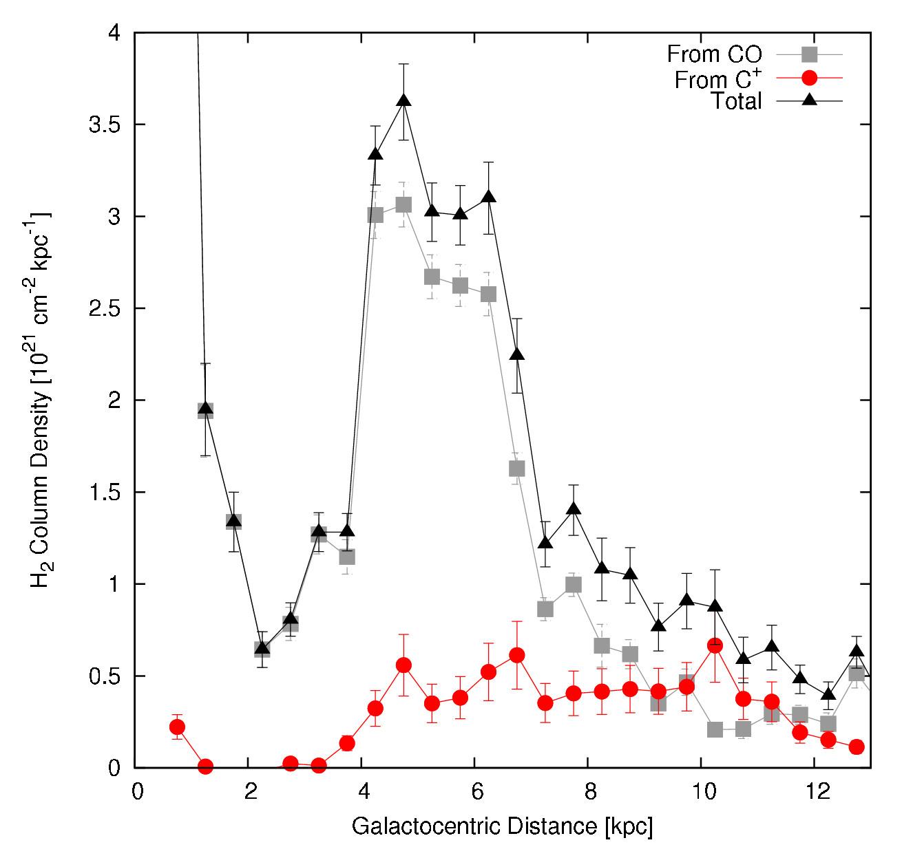 1567217139780-Herschel_CO-dark_H2_plot.jpg