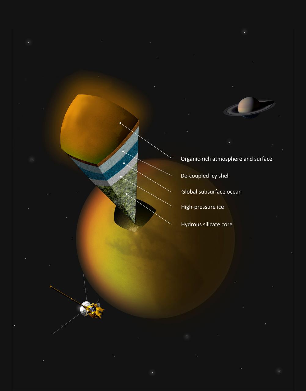 1567217363141-Cassini_Titan_internal-structure_large.jpg