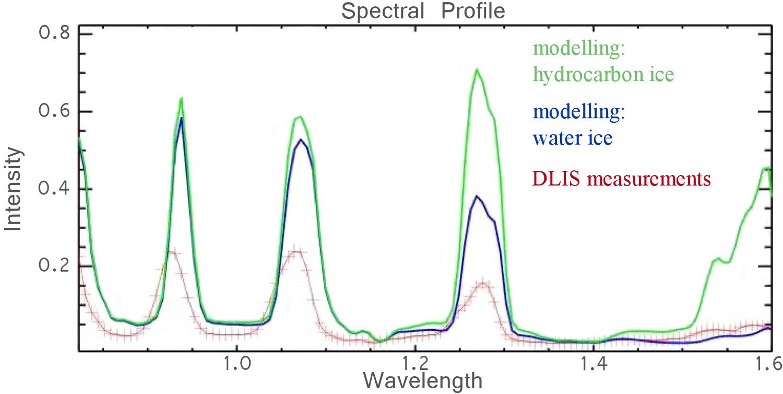 1567218818648-Huygens_DISR_spectral_plot_1500.jpg