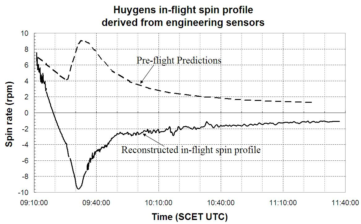 Huygens_spin_profile_comparison.jpg