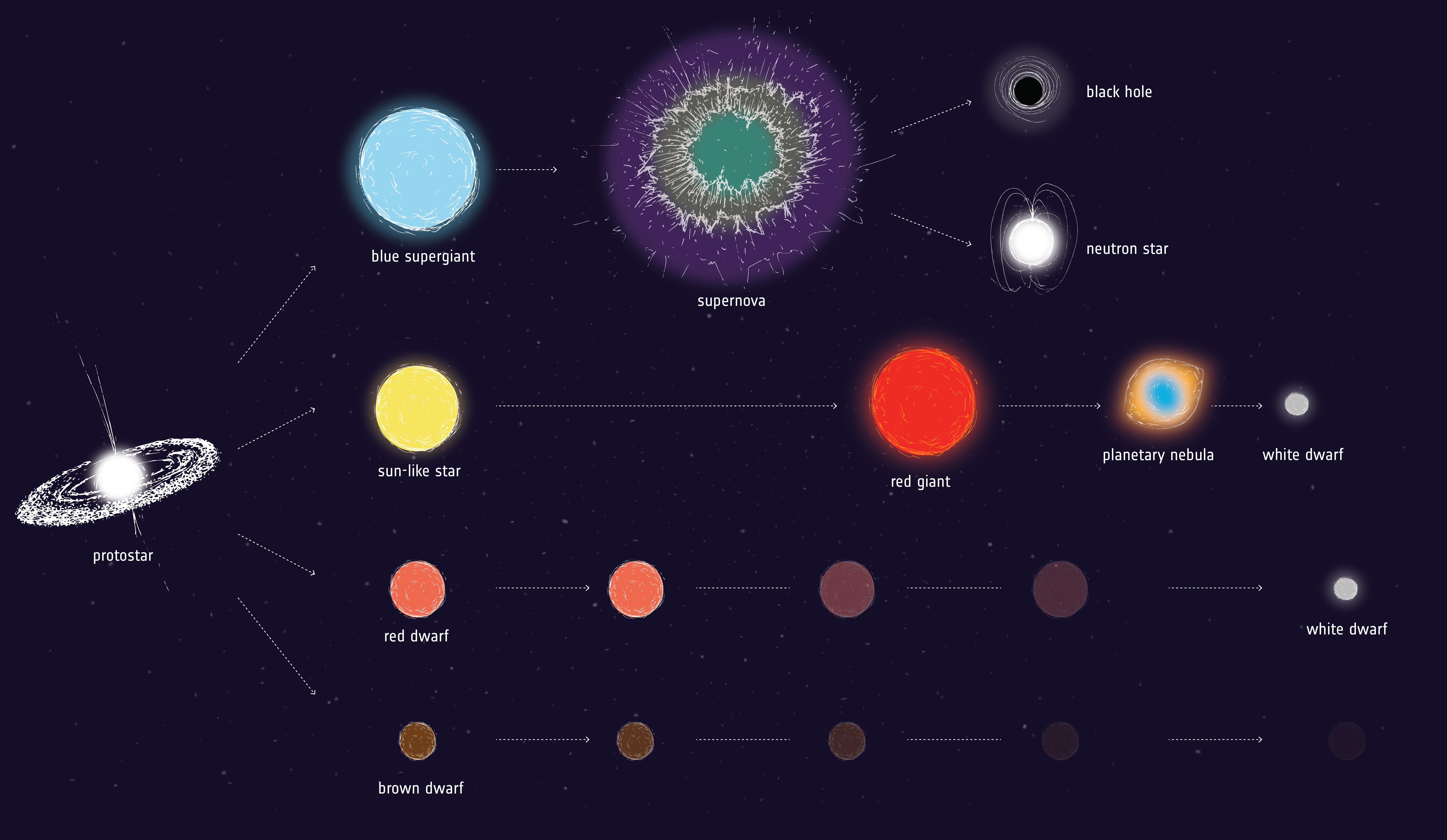 1567214633205-ESA_StellarEvolution.jpg
