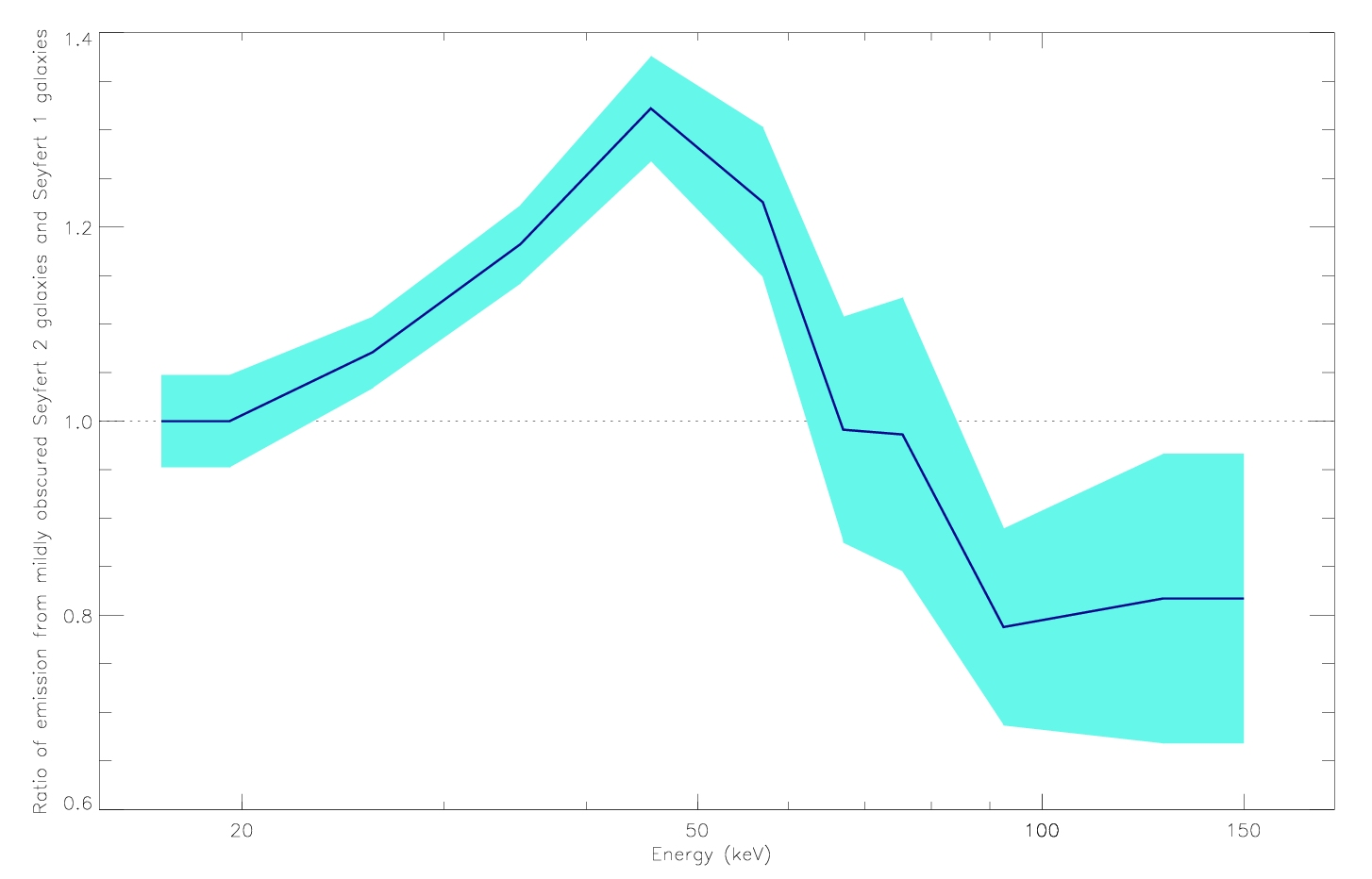 1567217581087-emission_ratio_Seyferts.jpg