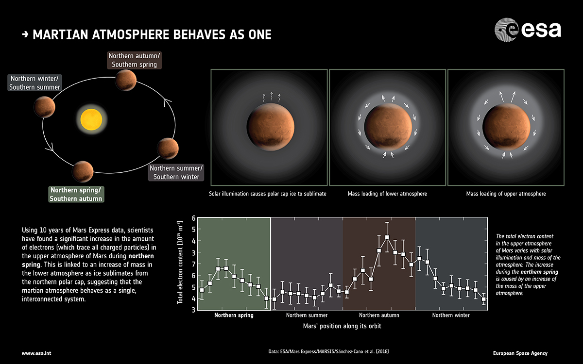 1567213908269-ESA_MarsExpress_Martian-atmosphere-behaves-as-one_LR_12001.jpg