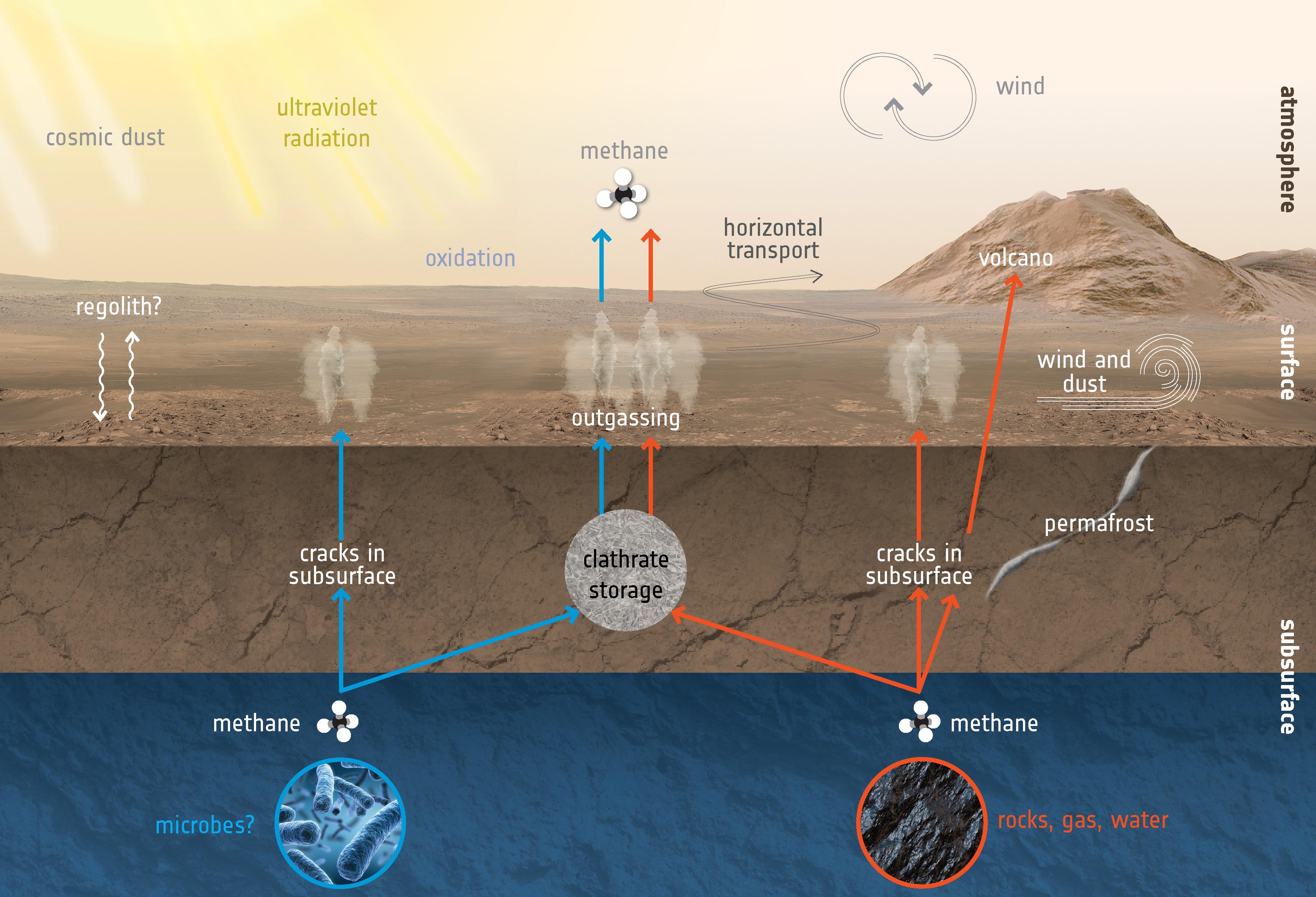 1567213910223-ESA_MarsExpress_methane_mechanisms.jpg