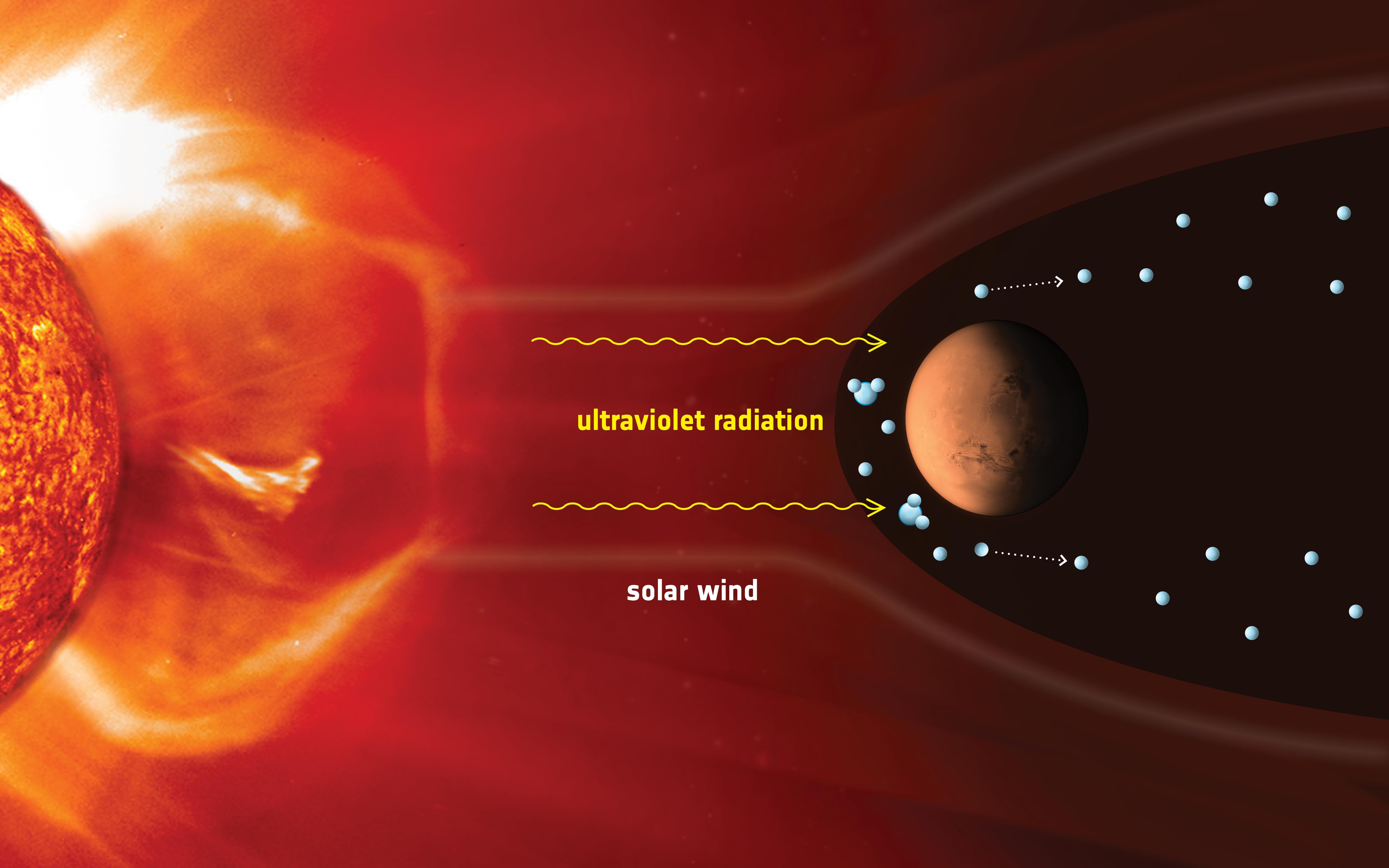 1567214405851-Ion_escape_at_Mars.jpg