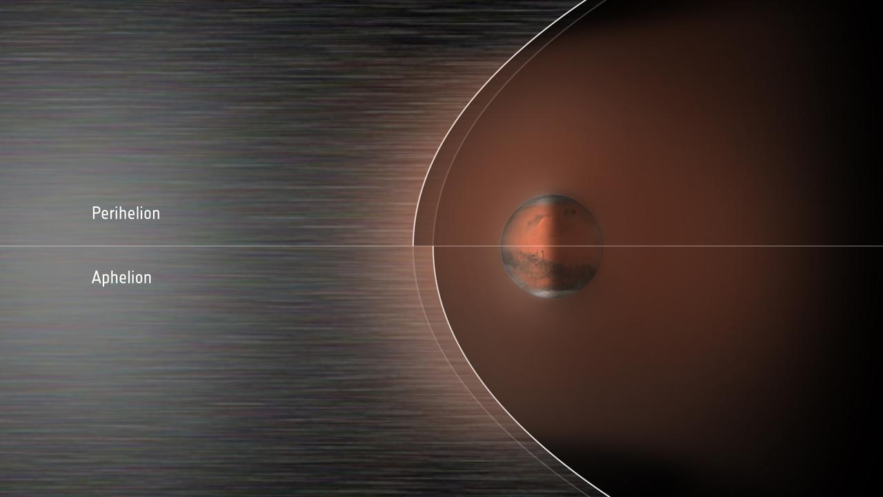 1567215118380-ESA_MarsExpress_Mars_Bow_shock_Aphelion_Perihelion_1280.jpg