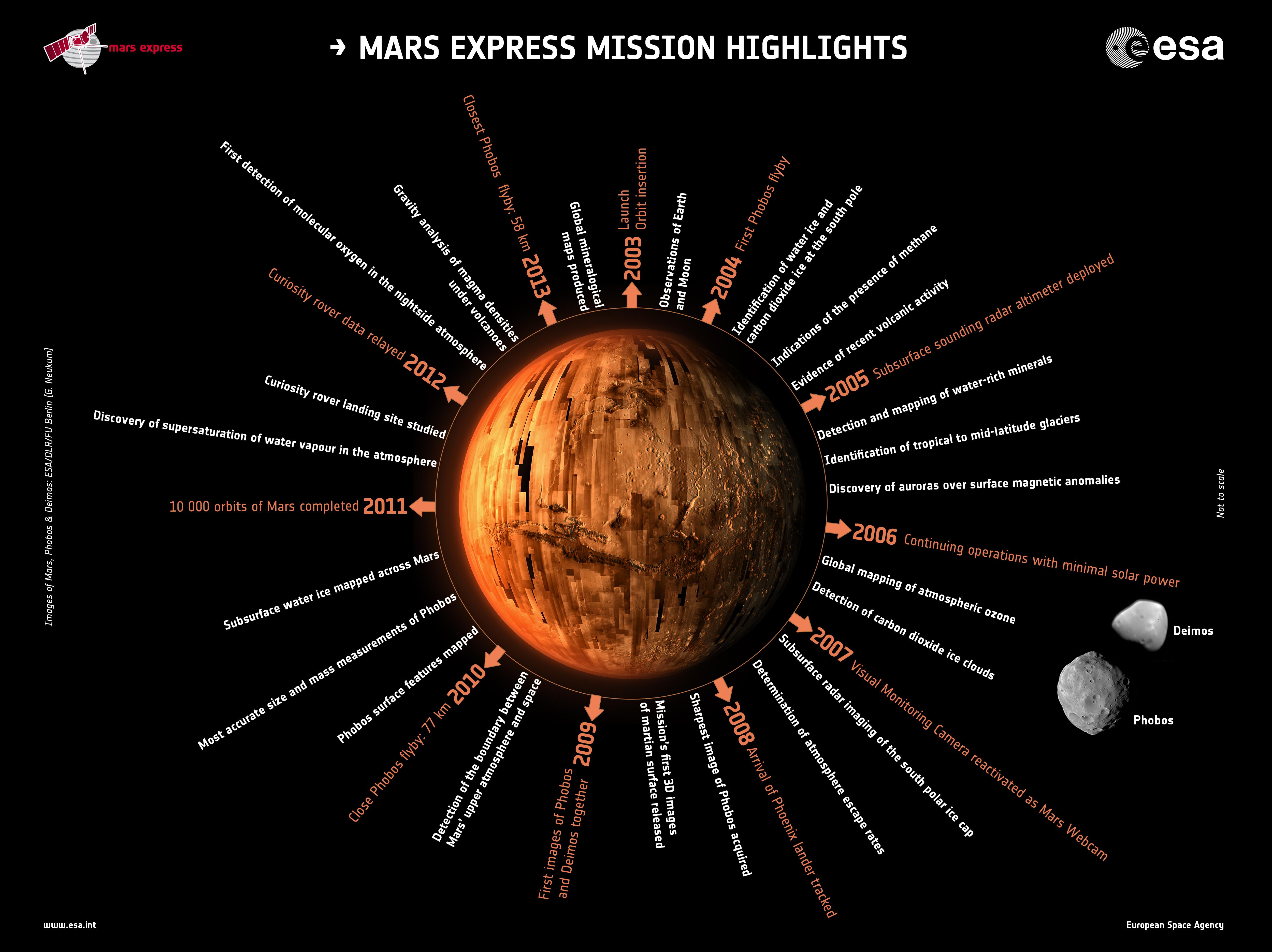 1567217141982-Mars_Express_10_year_highlights_orig.jpg
