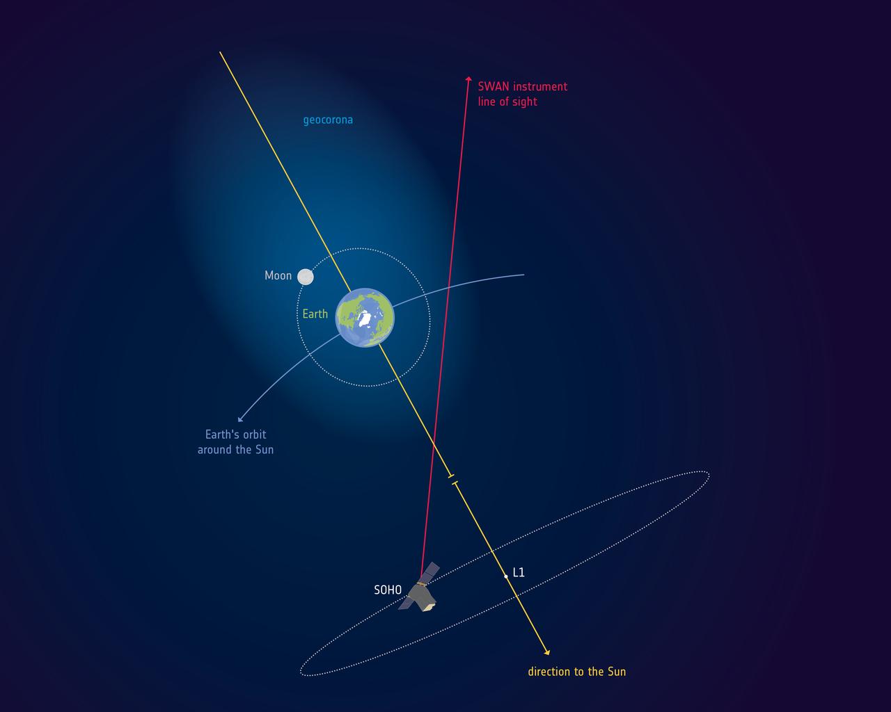1567213732556-ESA_SOHO_Earth_geocorona_extent_1280.jpg