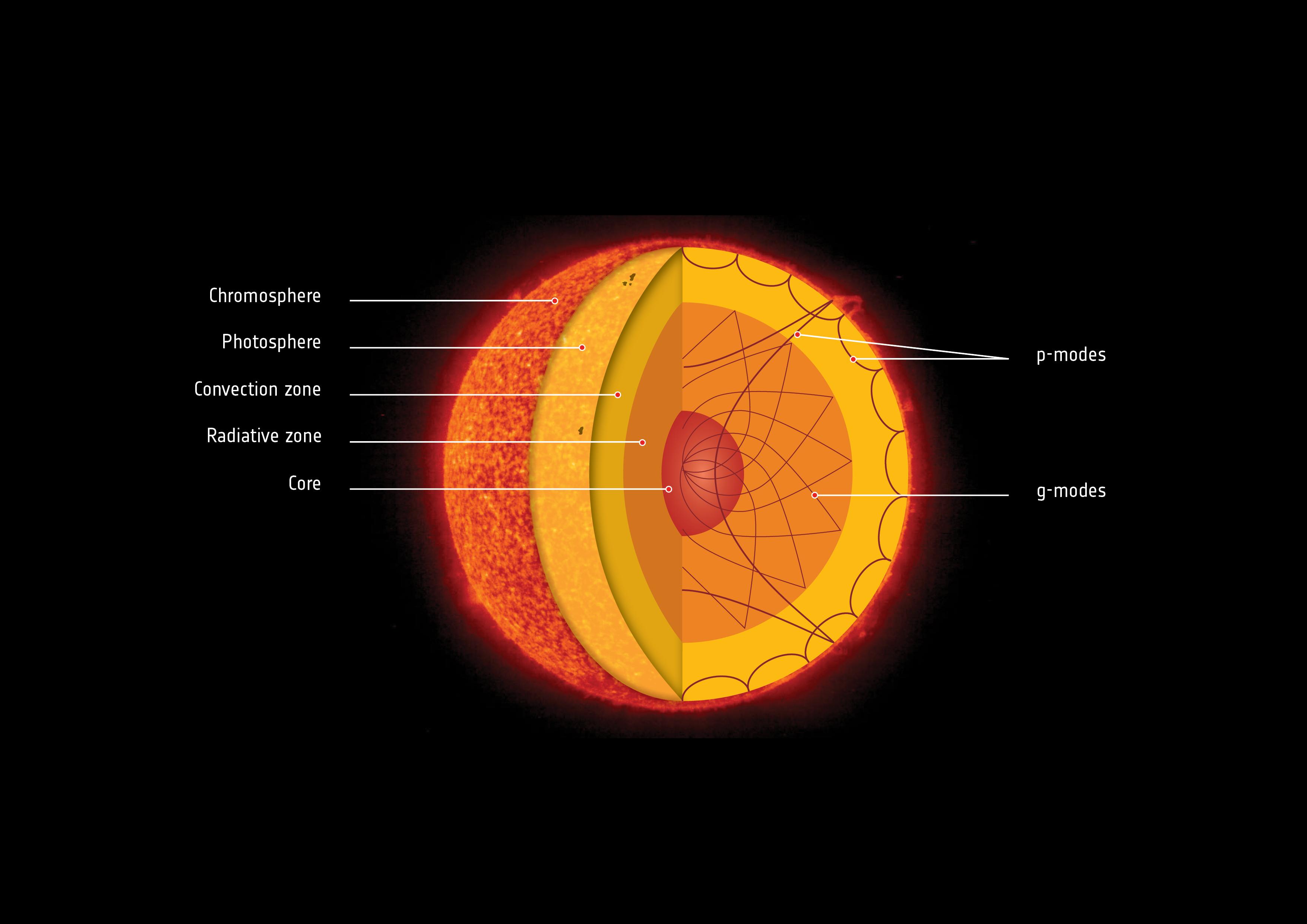 1567214877330-Solar_interior.jpg