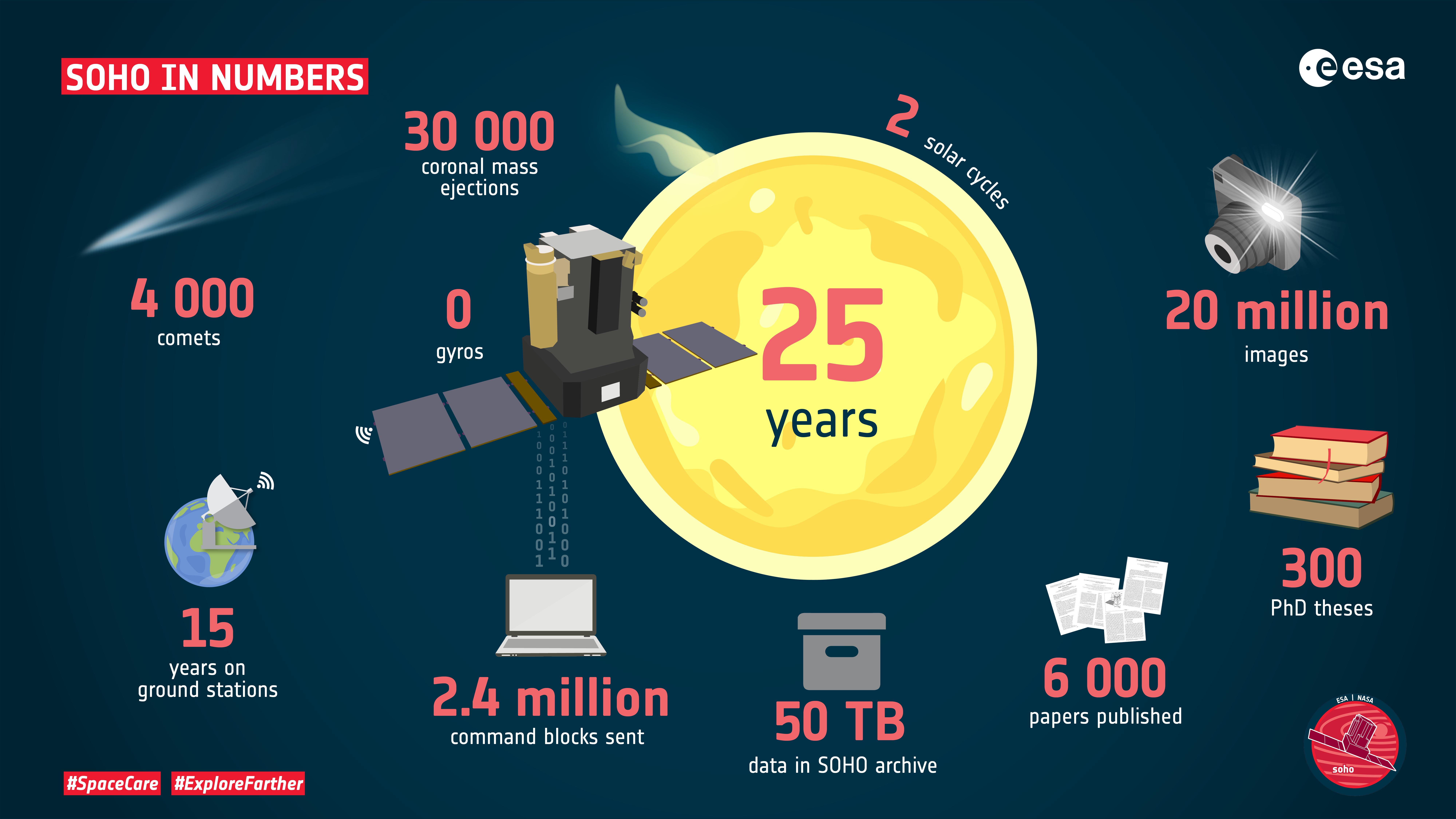 ESA_SOHO-in-numbers.jpg