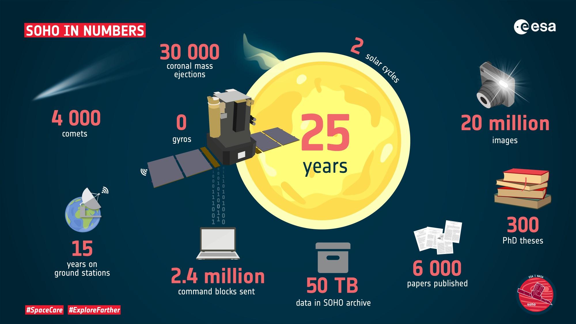 ESA_SOHO-in-numbers_2k.jpg