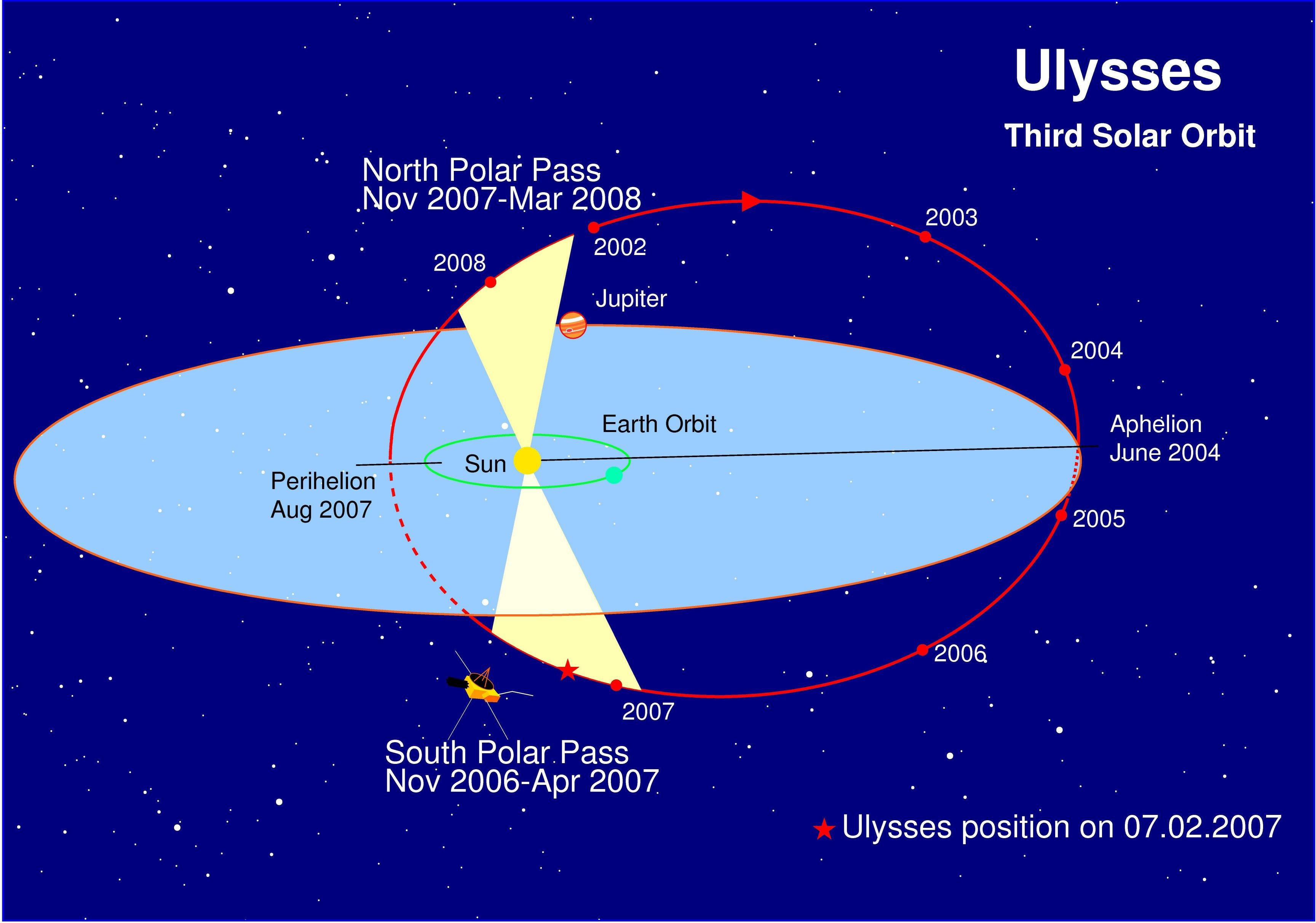 1567217632202-Ulysses_3rd-orbit.jpg