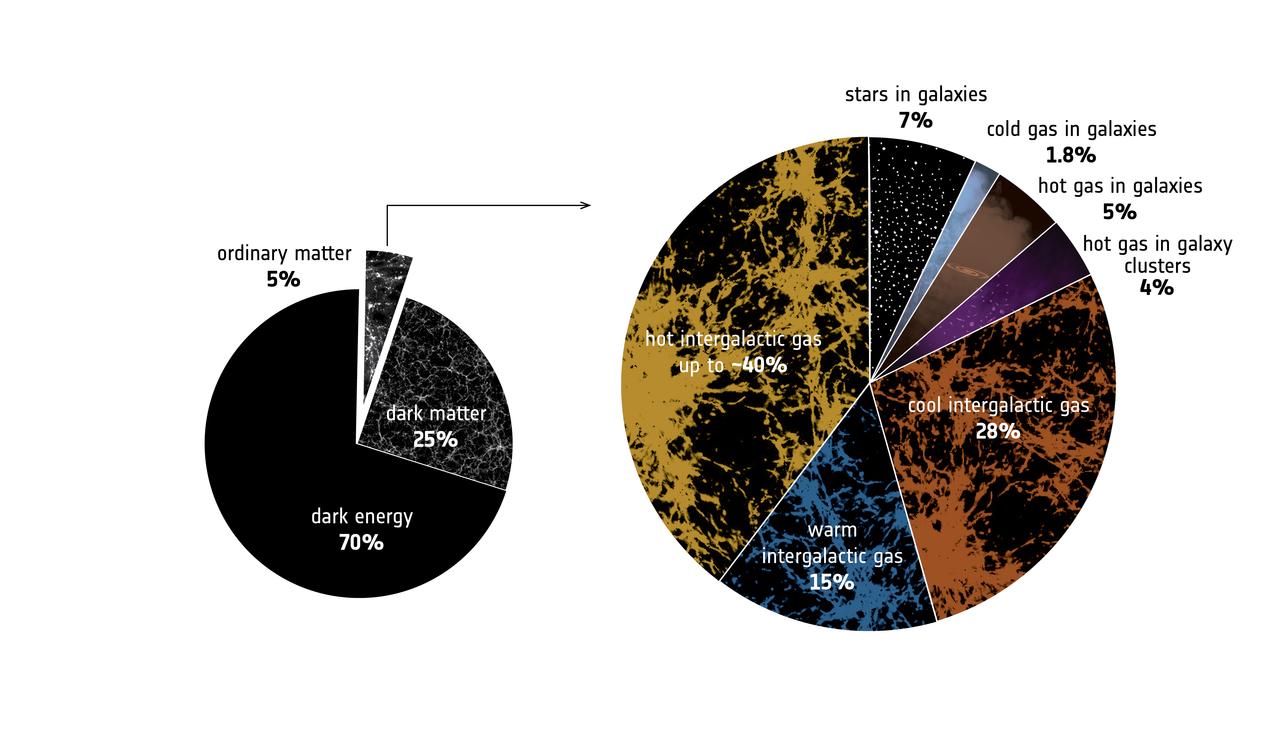 1567213885039-ESA_XMM-Newton_missing-baryons-pie-chart_1280.jpg
