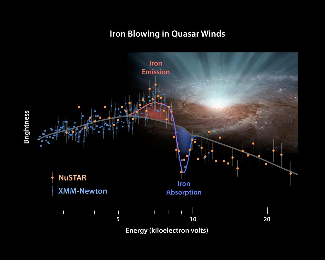 1567215745839-XMM-Newton_NuSTAR_Quasar_PDS-456_spectrum_1280.jpg