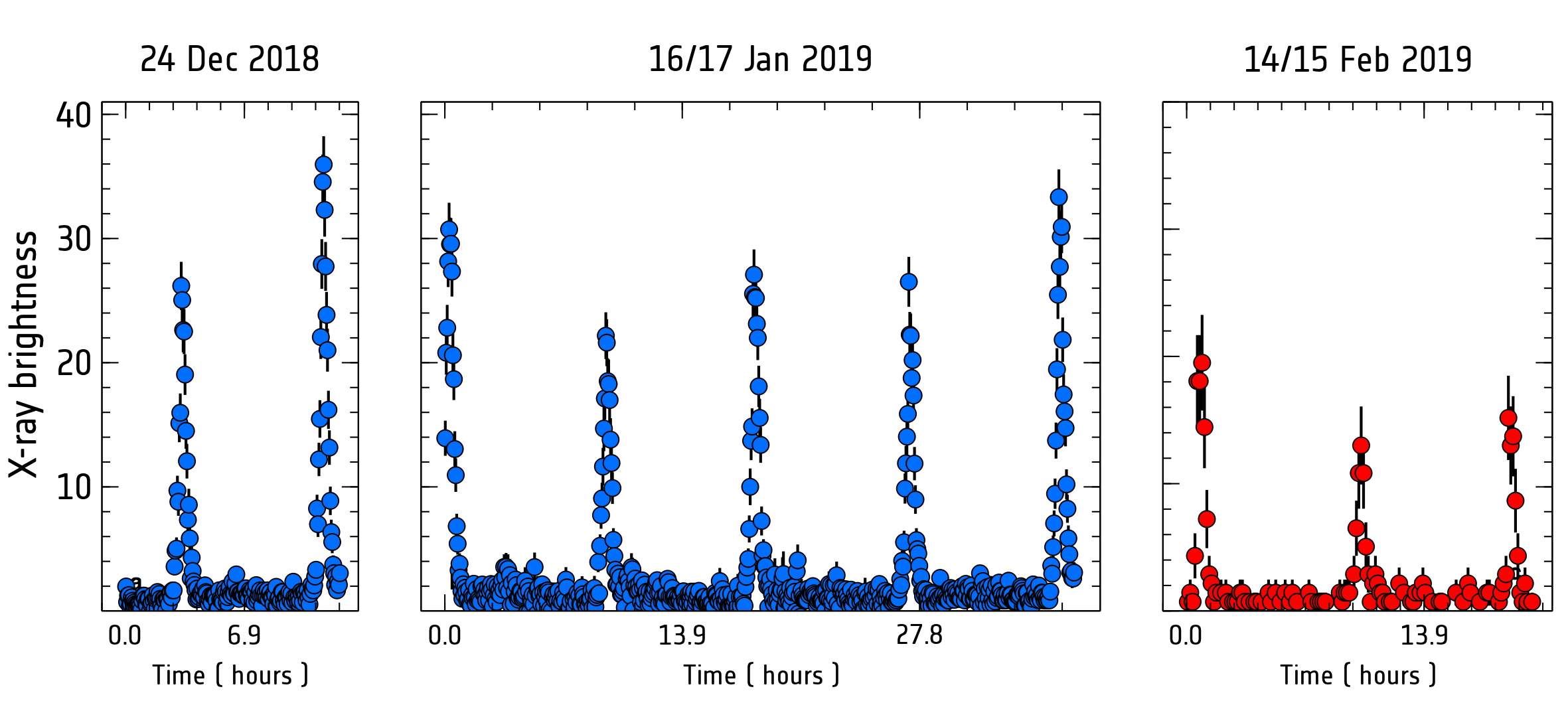 ESA_XMM-Newton_GSN069_light_curve.png