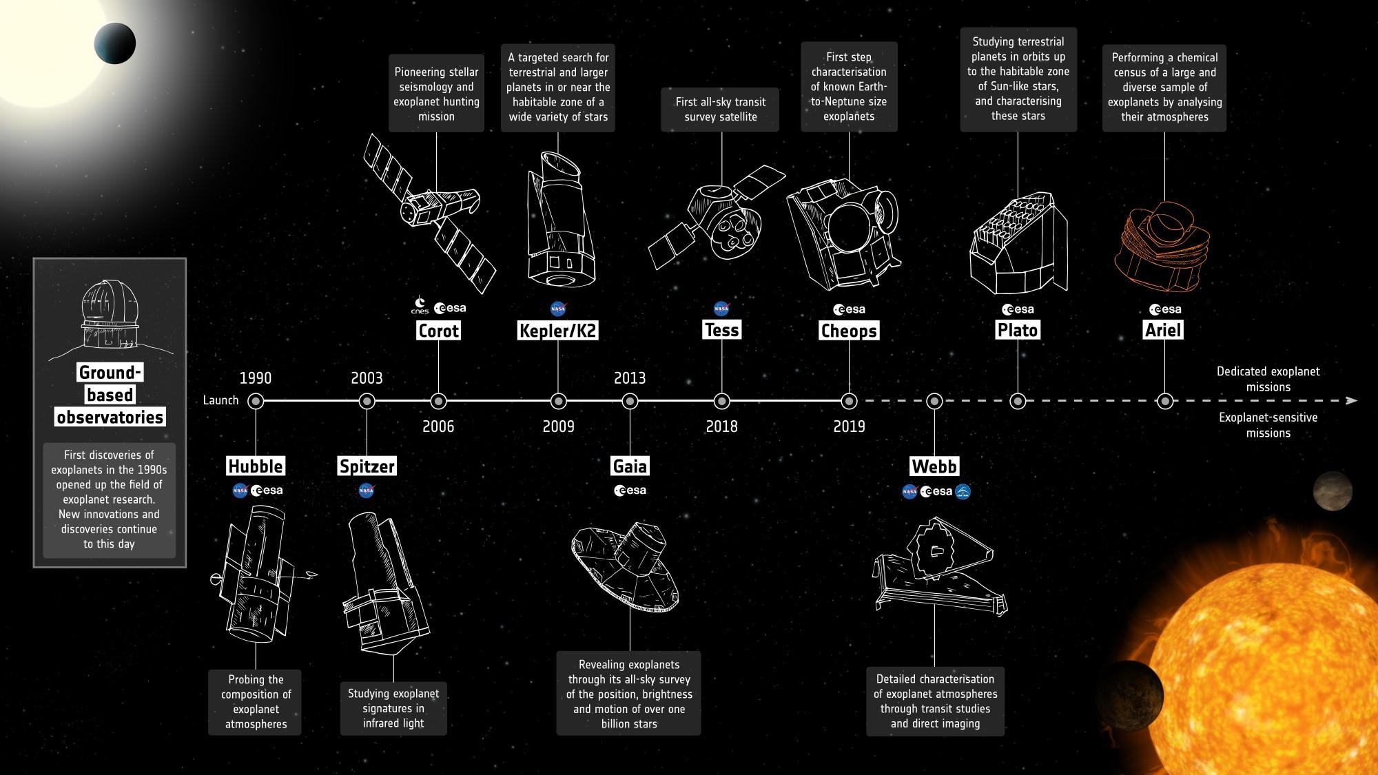 Exoplanets_missions_20201127_ariel_2k.jpg