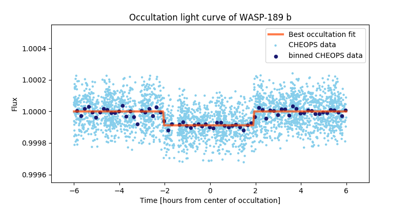 CHEOPS_WASP-189b_occultation.png