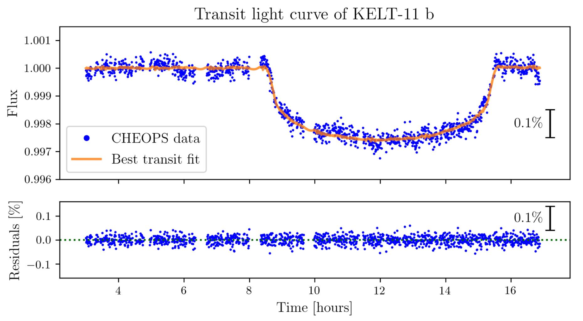 ESA_CHEOPS_Light_Curve_KELT-11b.jpg