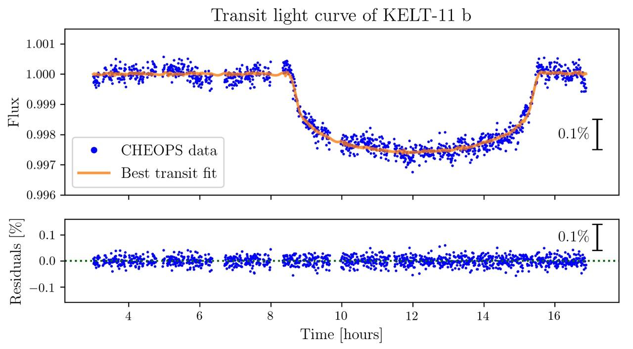 ESA_CHEOPS_Light_Curve_KELT-11b_1280.jpg