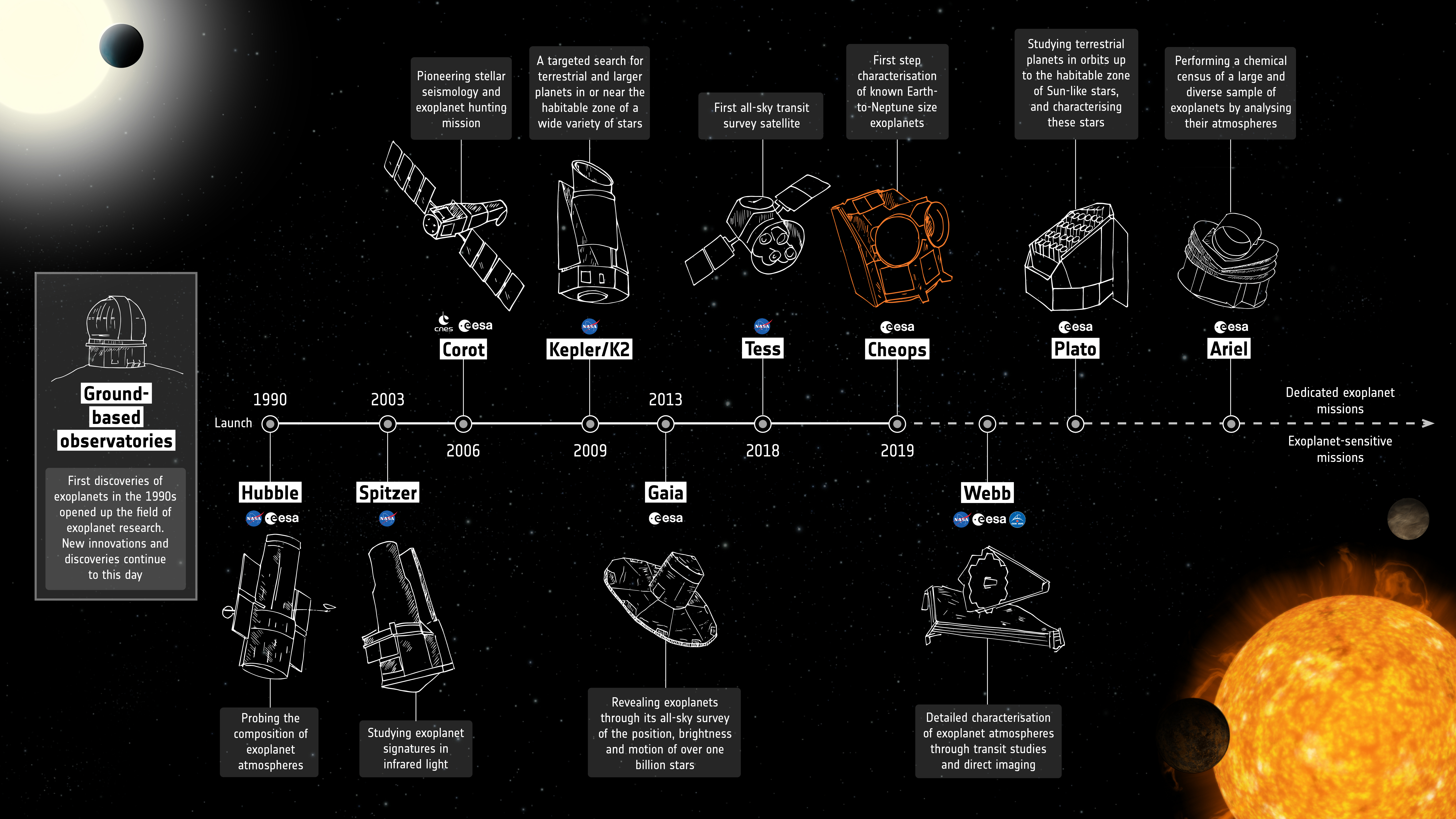 Exoplanets_missions_20201127_cheops.jpg