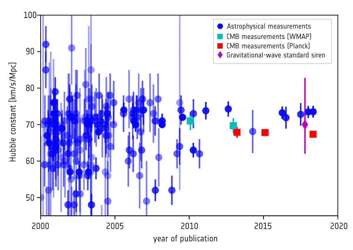 1567213933183-ESA_Planck_H0_history_1200.jpg