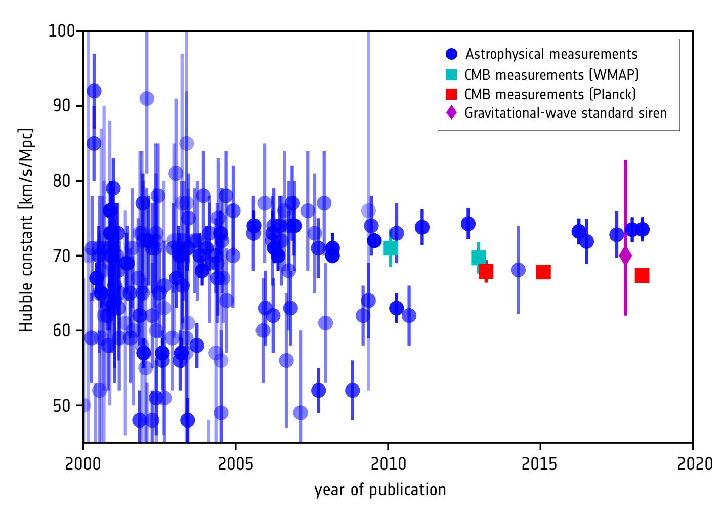 1567213933672-ESA_Planck_H0_history.jpg